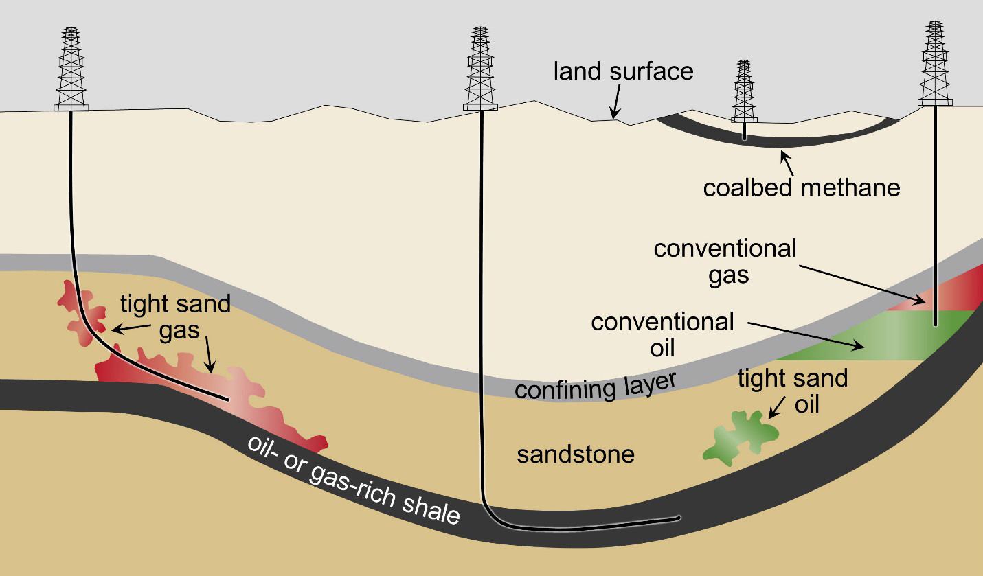 Petroleum and the Environment: an Introduction | American ... on oil well down hole diagram, donkey oil diagram, training for oil well diagram, oil extraction well diagram, oil well features, cementing oil wells diagram, oilfield well diagram, oil well drawing, tubing head wellhead diagram, well packer diagram, oil well bore, oil well description, basic oil well diagram, oil well drilling process, oil well accessories, oil tank battery schematic, oil well bailer, drilled well diagram, oil wellhead schematic, horizontal well diagram,