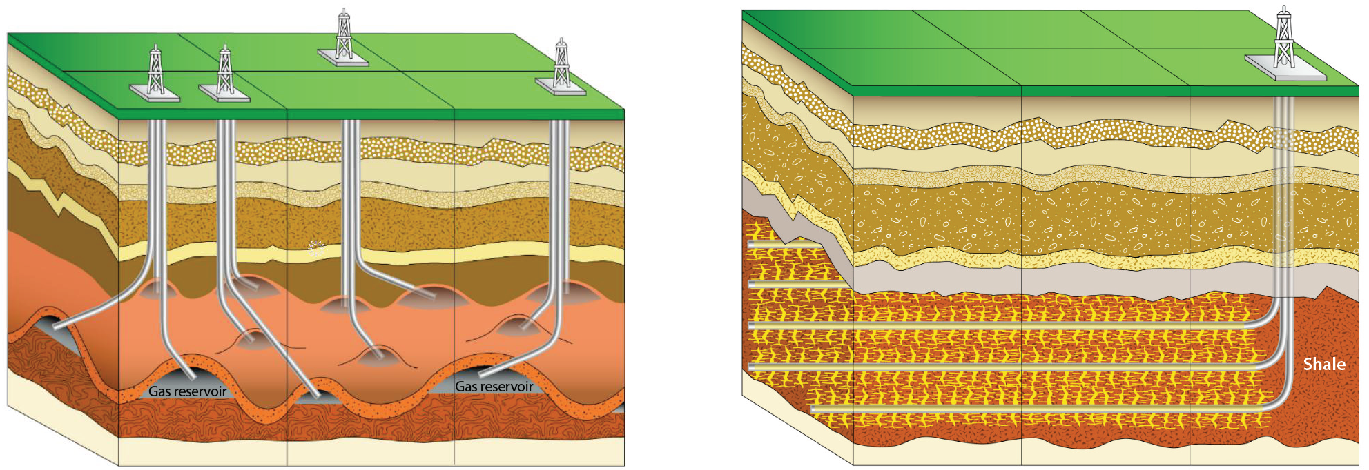Schematics showing how multiple wells can be drilled in different angles and directions from a single site, reducing land use.