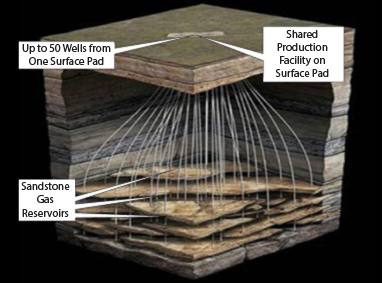 Schematic showing how curved wells allow a large area of gas-producing rock to be accessed from a single well site.