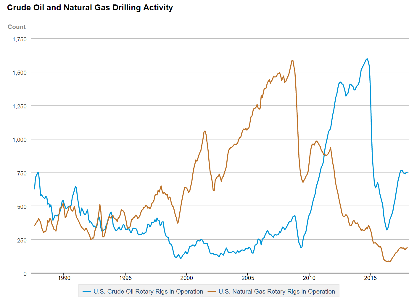 U.S. oil and natural gas drilling activity by number of drilling rigs in operation, 1988-2018.