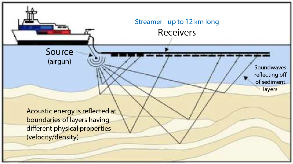A typical setup for offshore seismic imaging.