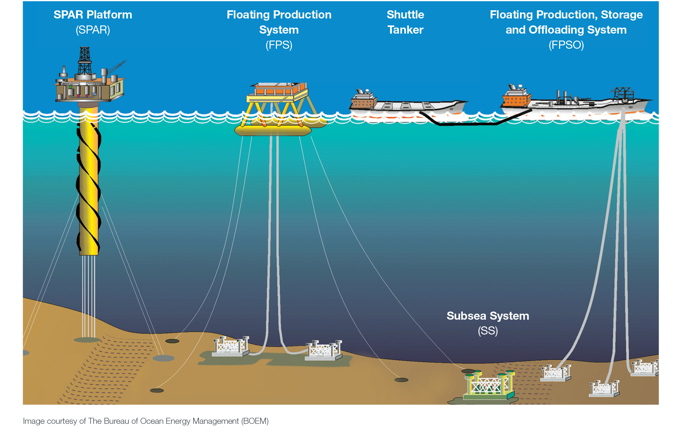 A wide variety of technologies are used to drill offshore in deep water.