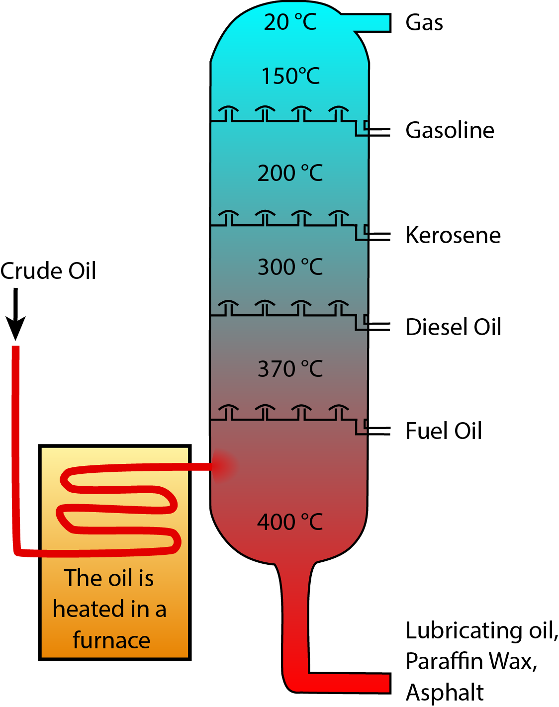 Oil Refining and Gas Processing | American Geosciences Institute
