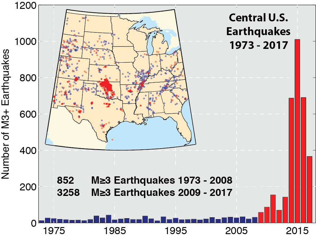 The sharp rise in small but noticeable earthquakes in the central United States, caused largely by huge increases in the underground disposal of produced water from oil and gas production