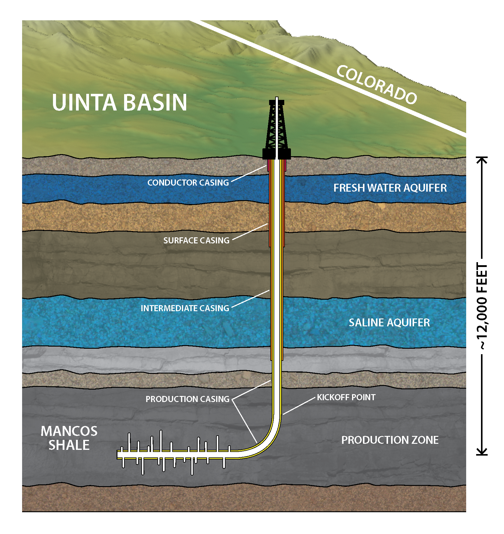 Groundwater Protection in Oil and Gas Production | American ... on oil well down hole diagram, donkey oil diagram, training for oil well diagram, oil extraction well diagram, oil well features, cementing oil wells diagram, oilfield well diagram, oil well drawing, tubing head wellhead diagram, well packer diagram, oil well bore, oil well description, basic oil well diagram, oil well drilling process, oil well accessories, oil tank battery schematic, oil well bailer, drilled well diagram, oil wellhead schematic, horizontal well diagram,