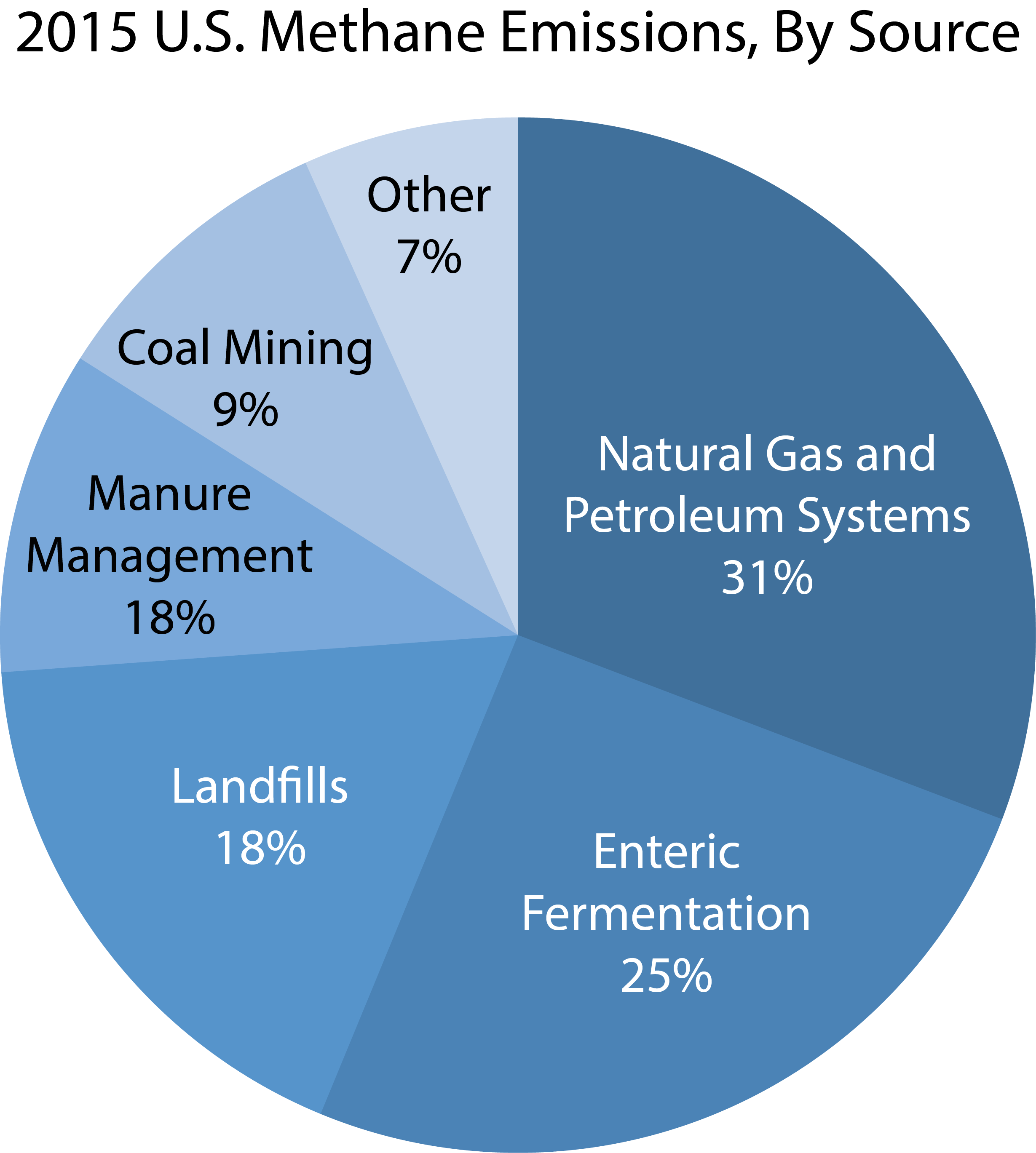EPA estimates of U.S. methane emission sources in 2015.