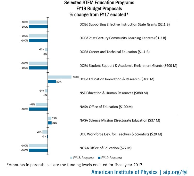 Selected federal STEM education programs FY19 budget proposals. Image credit: American Institute of Physics (used with permission)