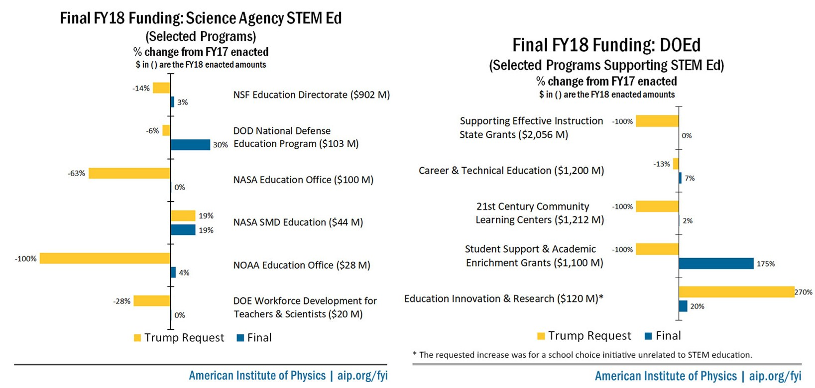 Final FY18 Appropriations: STEM Education Funding. Image credit: American Institute of Physics (used with permission)