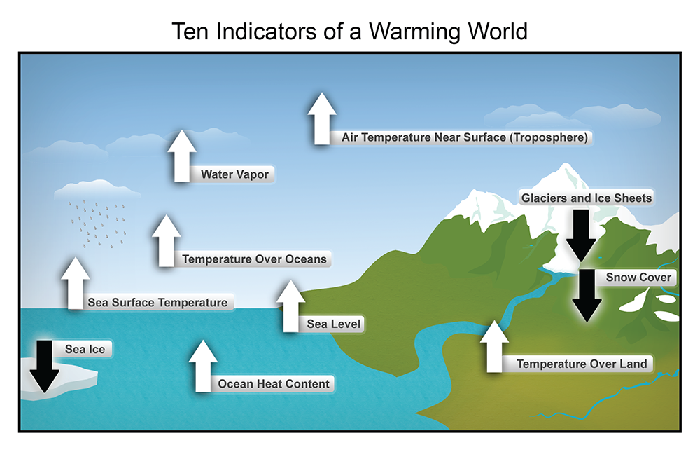 Indicators of a warming world, measured over the last century. White arrows indicate increasing trends, and black arrows indicate decreasing trends. Image credit: National Oceanic and Atmospheric Administration's (NOAA) NCDC