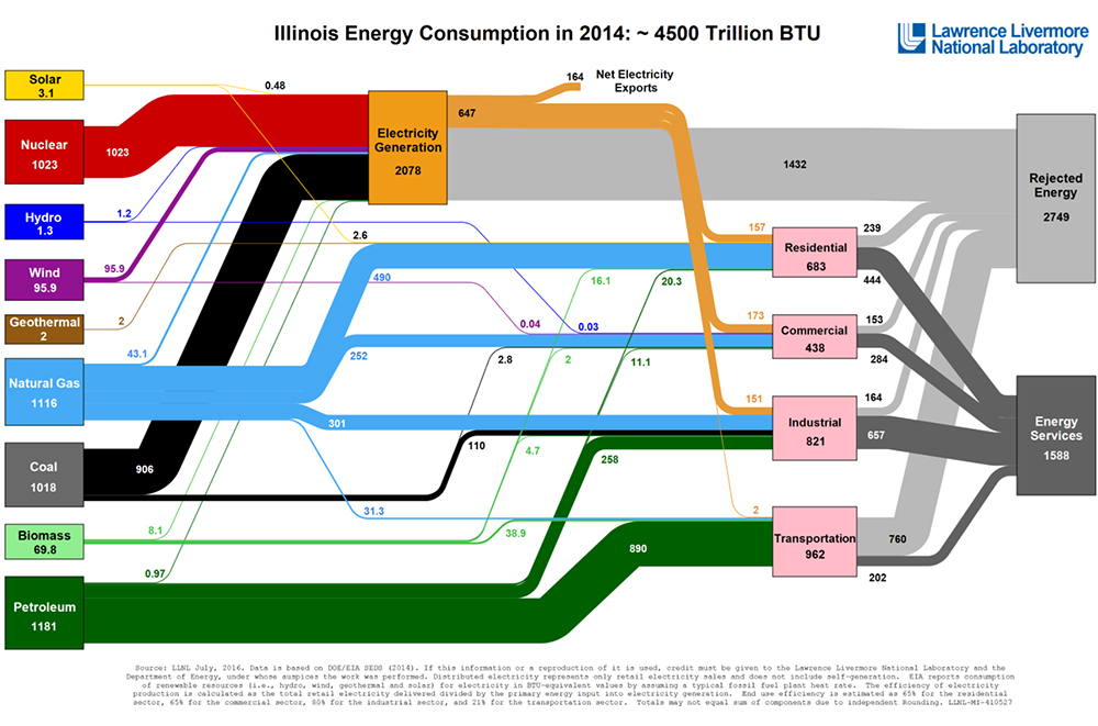 Visualization Of Energy Use In Every State American