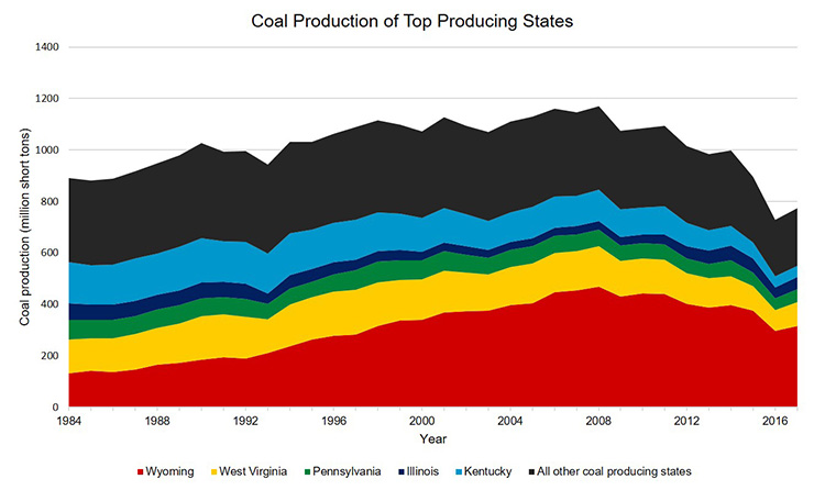 Graph showing U.S. coal production of the top 5 producing states. Data from the U.S. Energy Information Administration. Image Credit: American Geosciences Institute