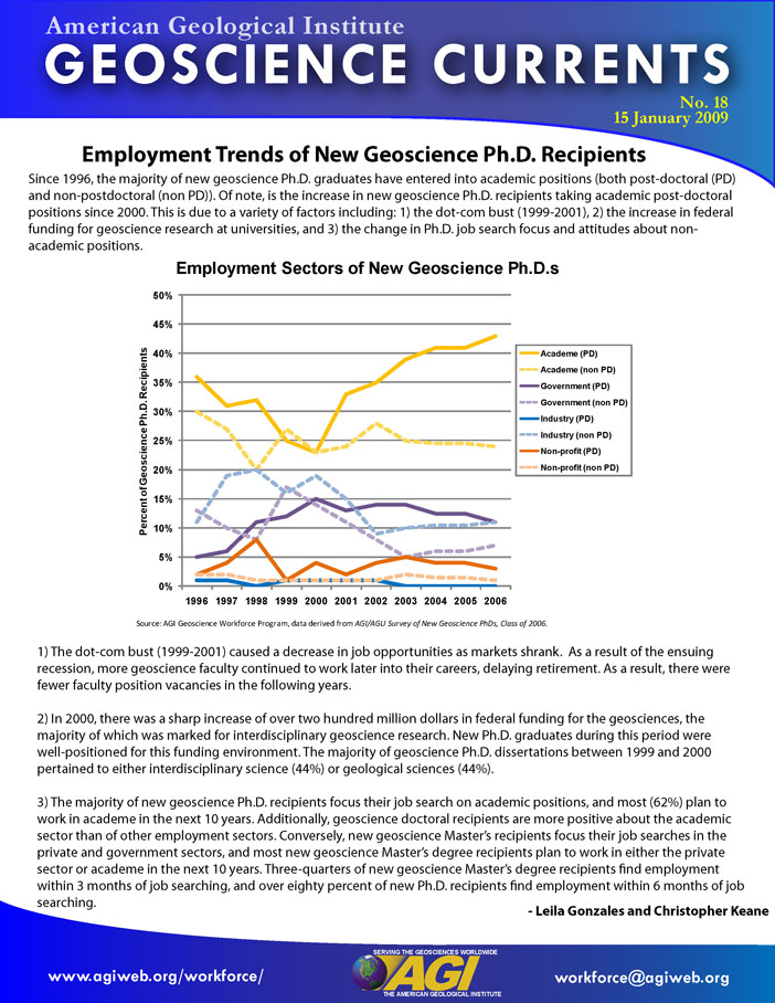Employment Trends of New Geoscience Ph D  Recipients | American