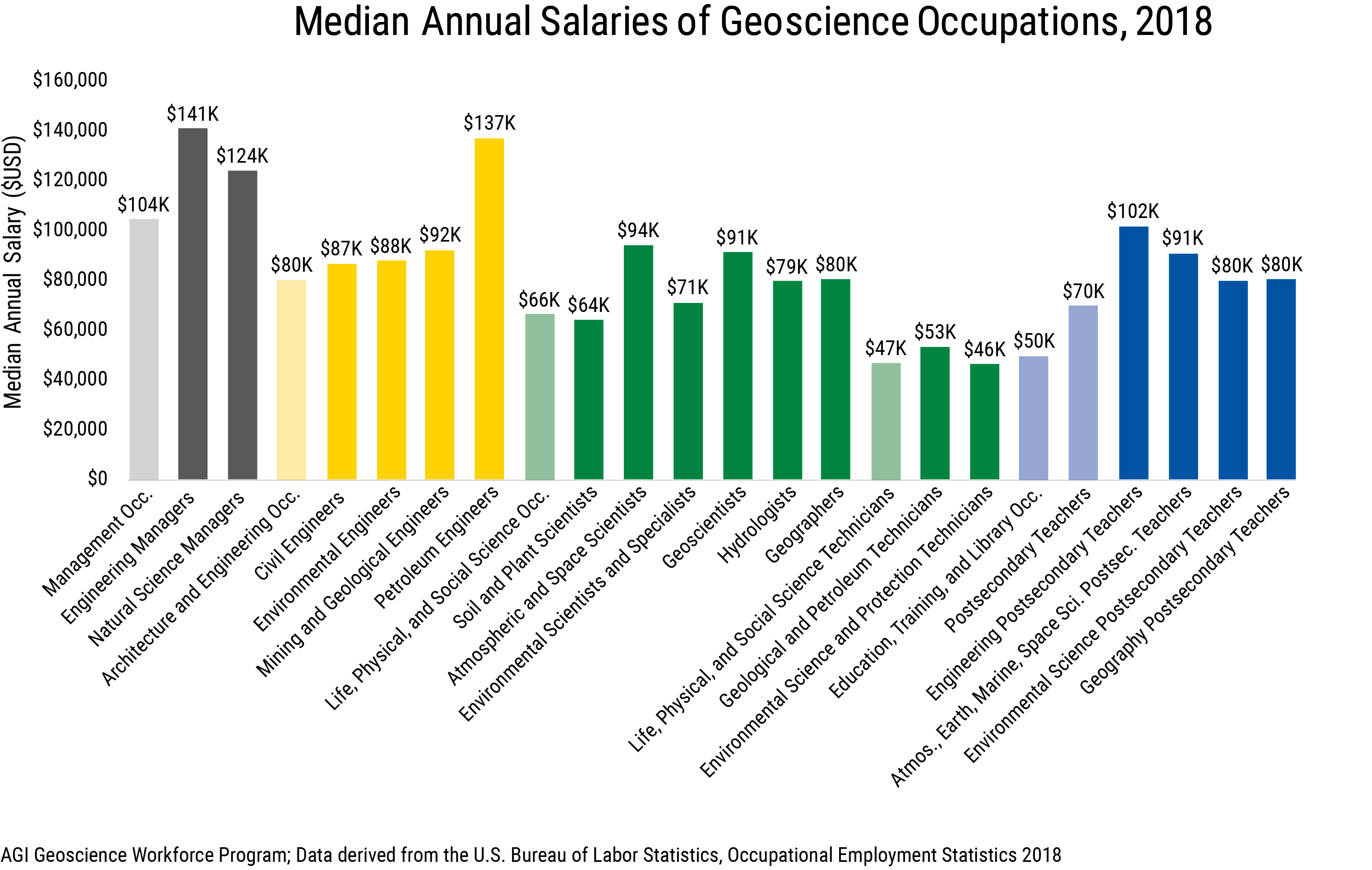 Median Annual Salaries of Geoscience Occupations, 2018. Credit: AGI
