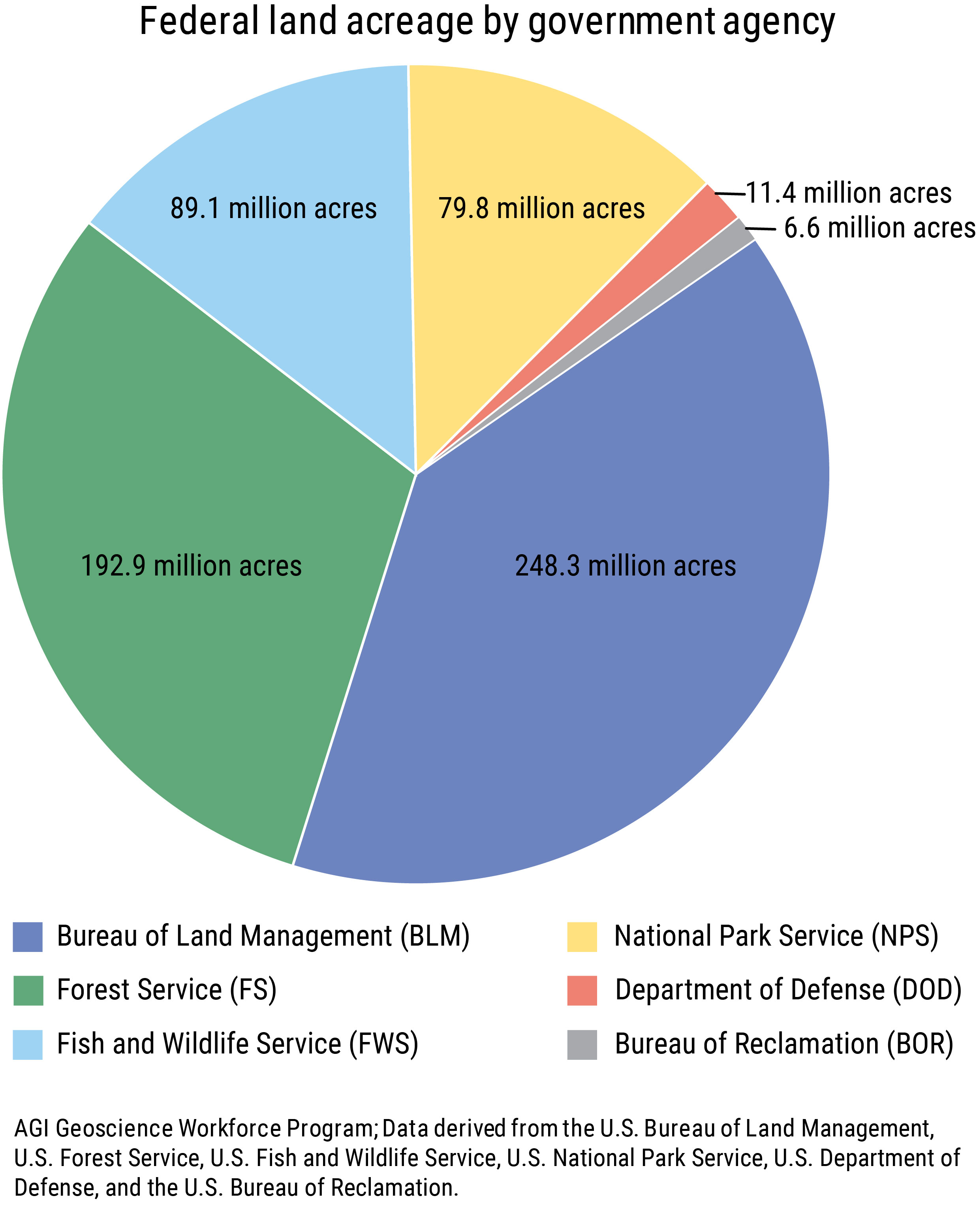 Geoscience Currents, Data Brief 2019-006. Chart 1: Federal land acreage by goverment agency (credit: AGI Geoscience Workforce Program)