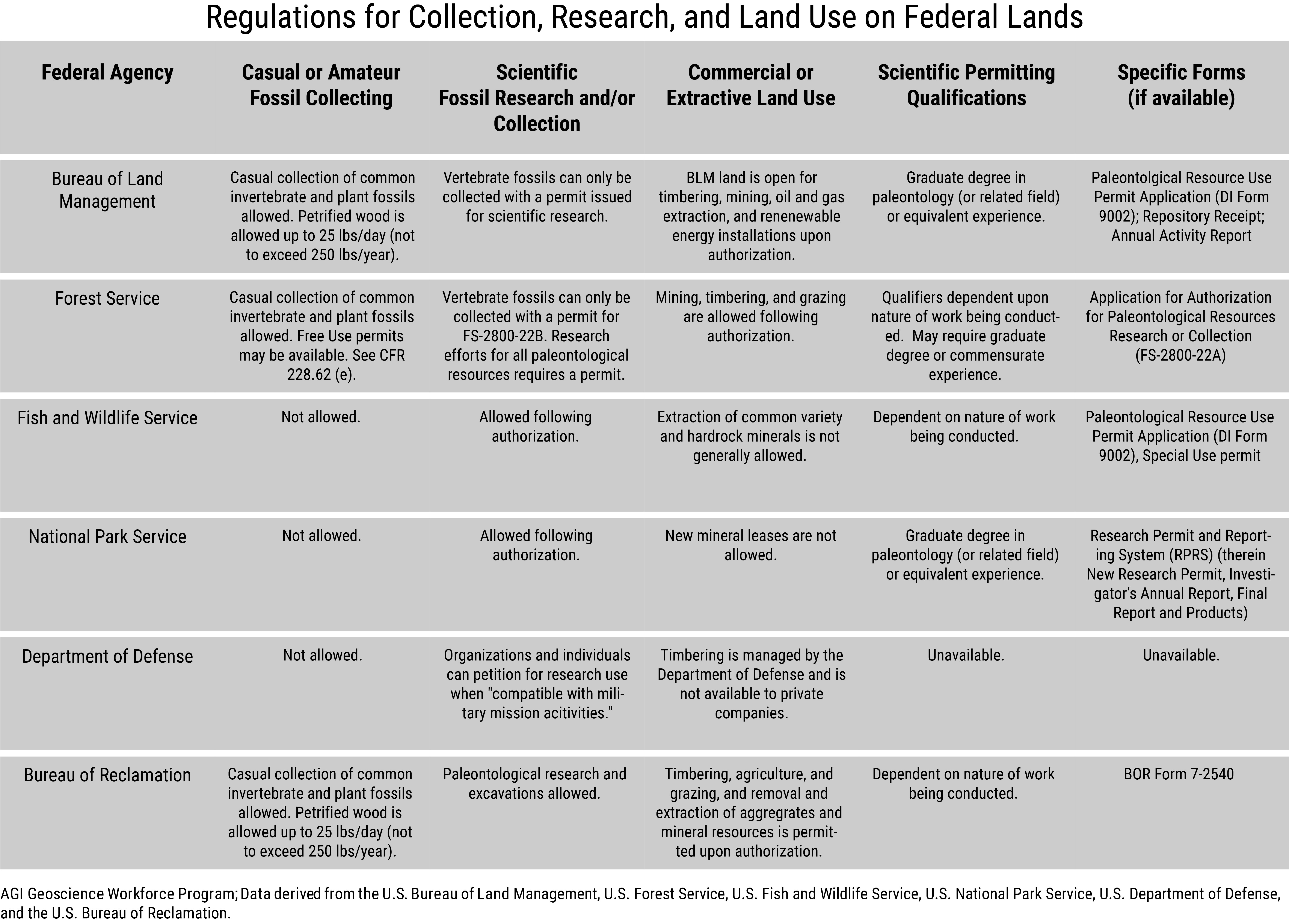 Geoscience Currents, Data Brief 2019-006. Table 1: Regulations for Collection, Research and Land Use on Federal Lands (credit: AGI Geoscience Workforce Program)