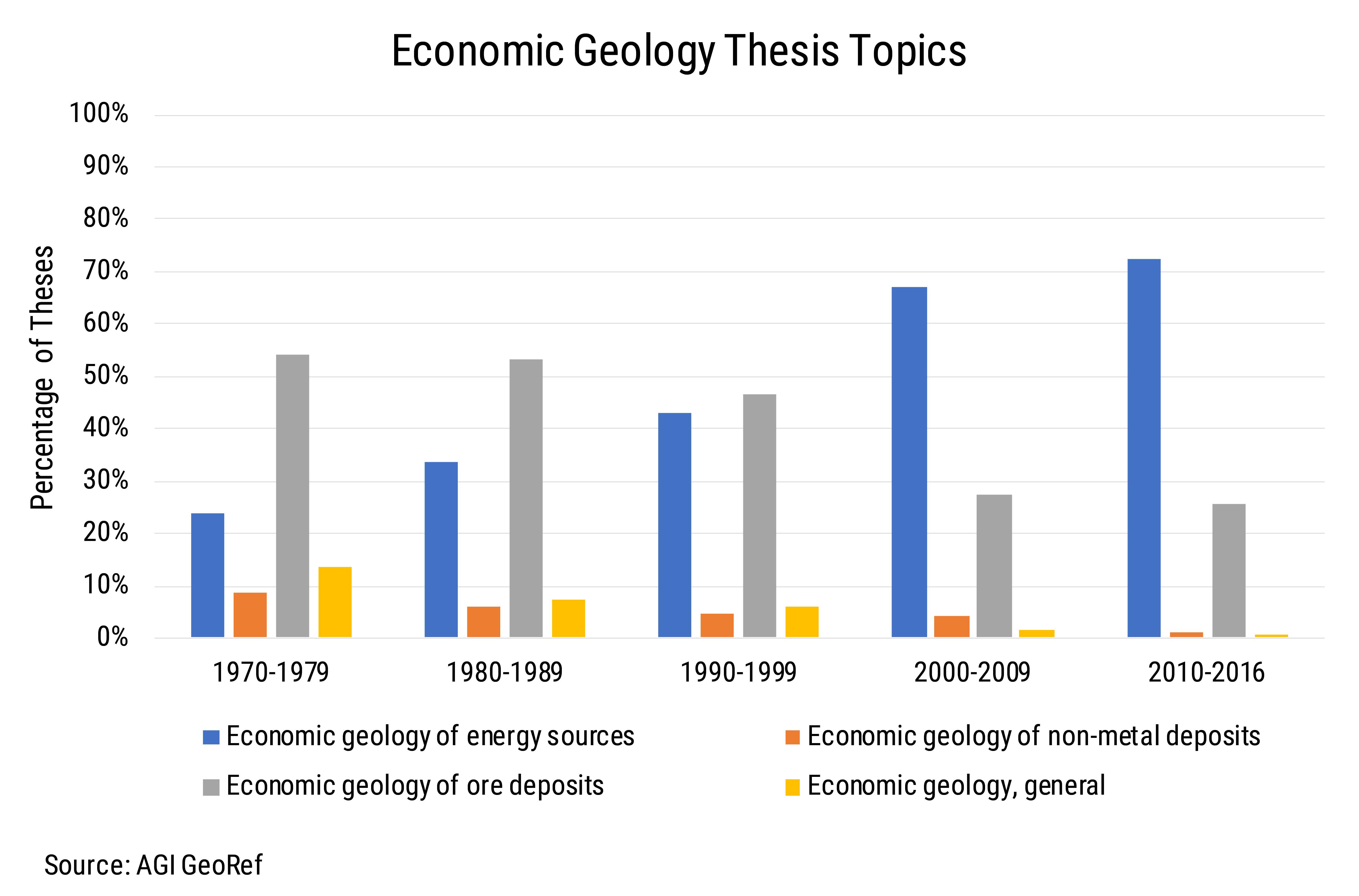 Economic Geology Theses Topics (Source: AGI GeoRef)