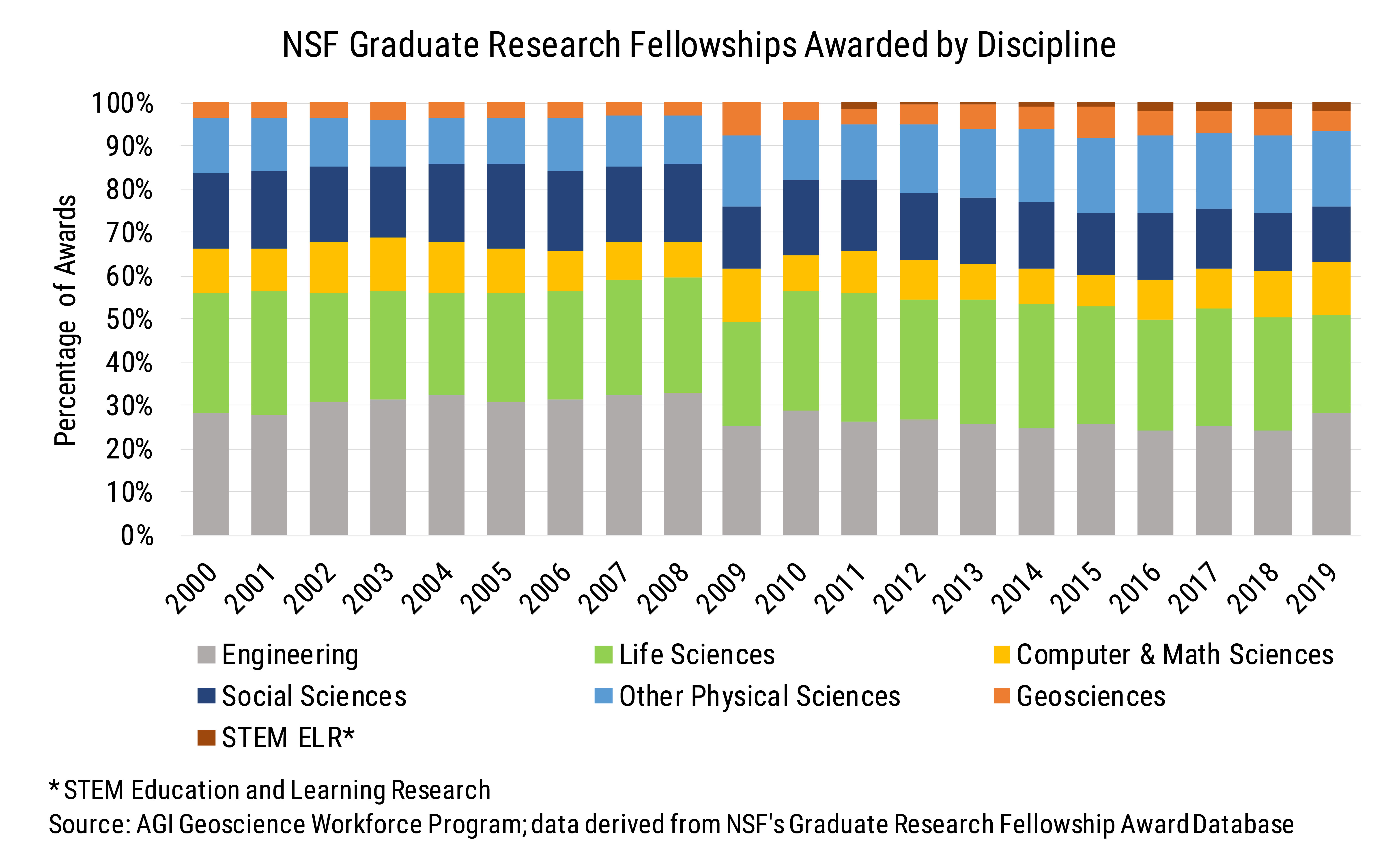 Data Brief 2009-009 chart01: NSF Graduate Research Fellowships Awarded by Discipline