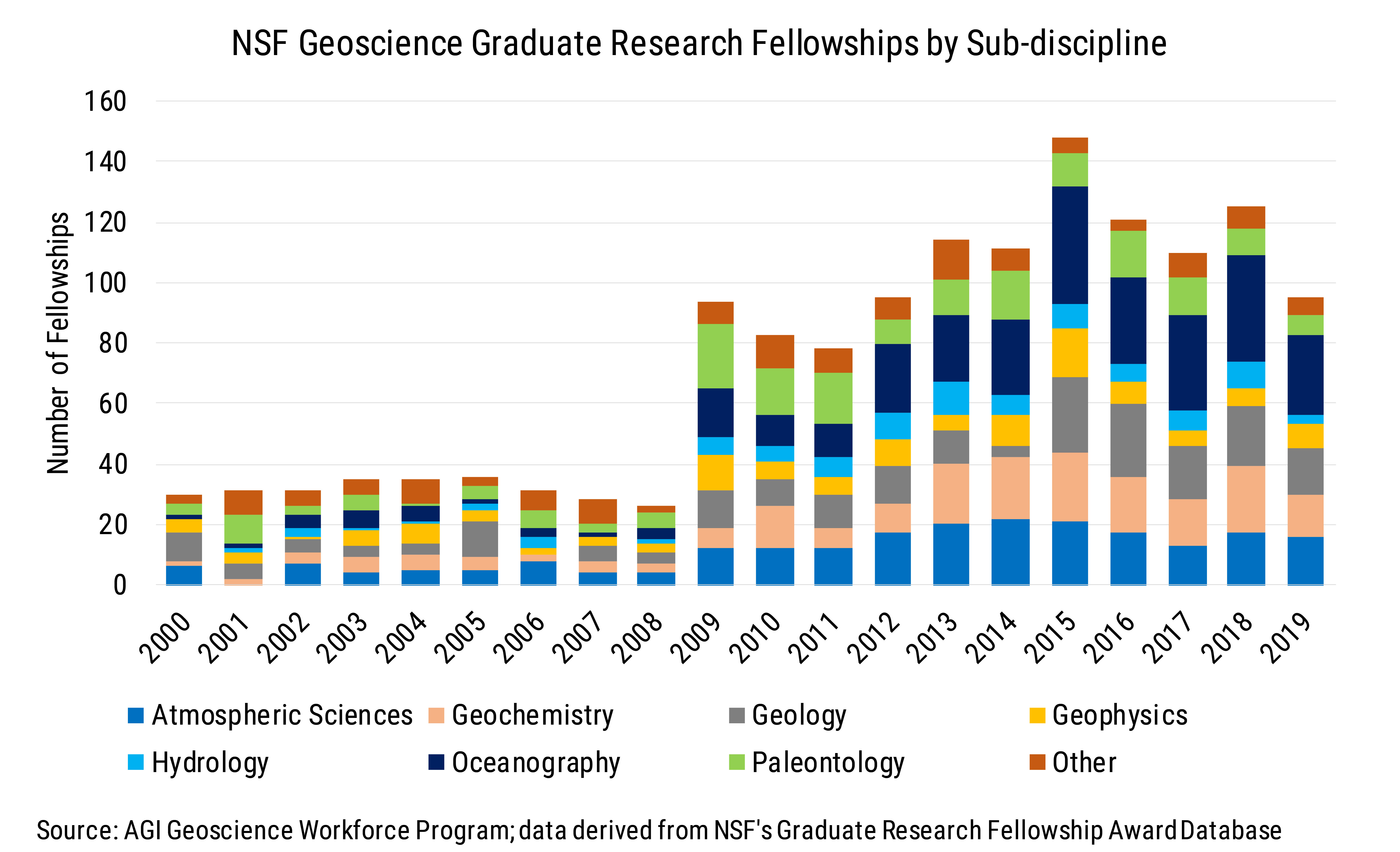 Data Brief 2009-009 chart02: Number of NSF Geoscience Graduate Research Fellowships by Sub-discipline
