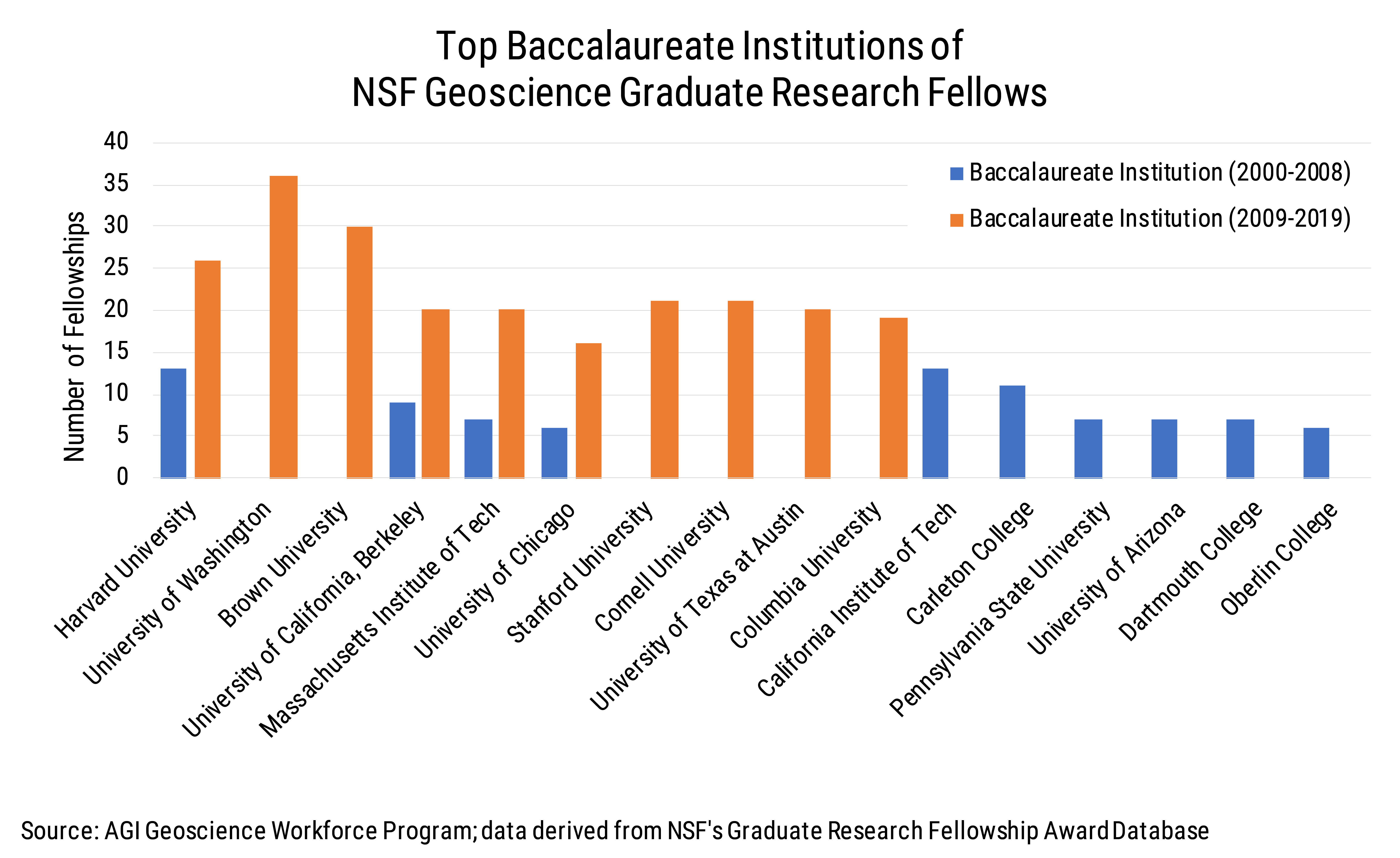 Data Brief 2009-009 chart04: Top Baccalaureate Institutions of NSF Geoscience Graduate Research Fellows