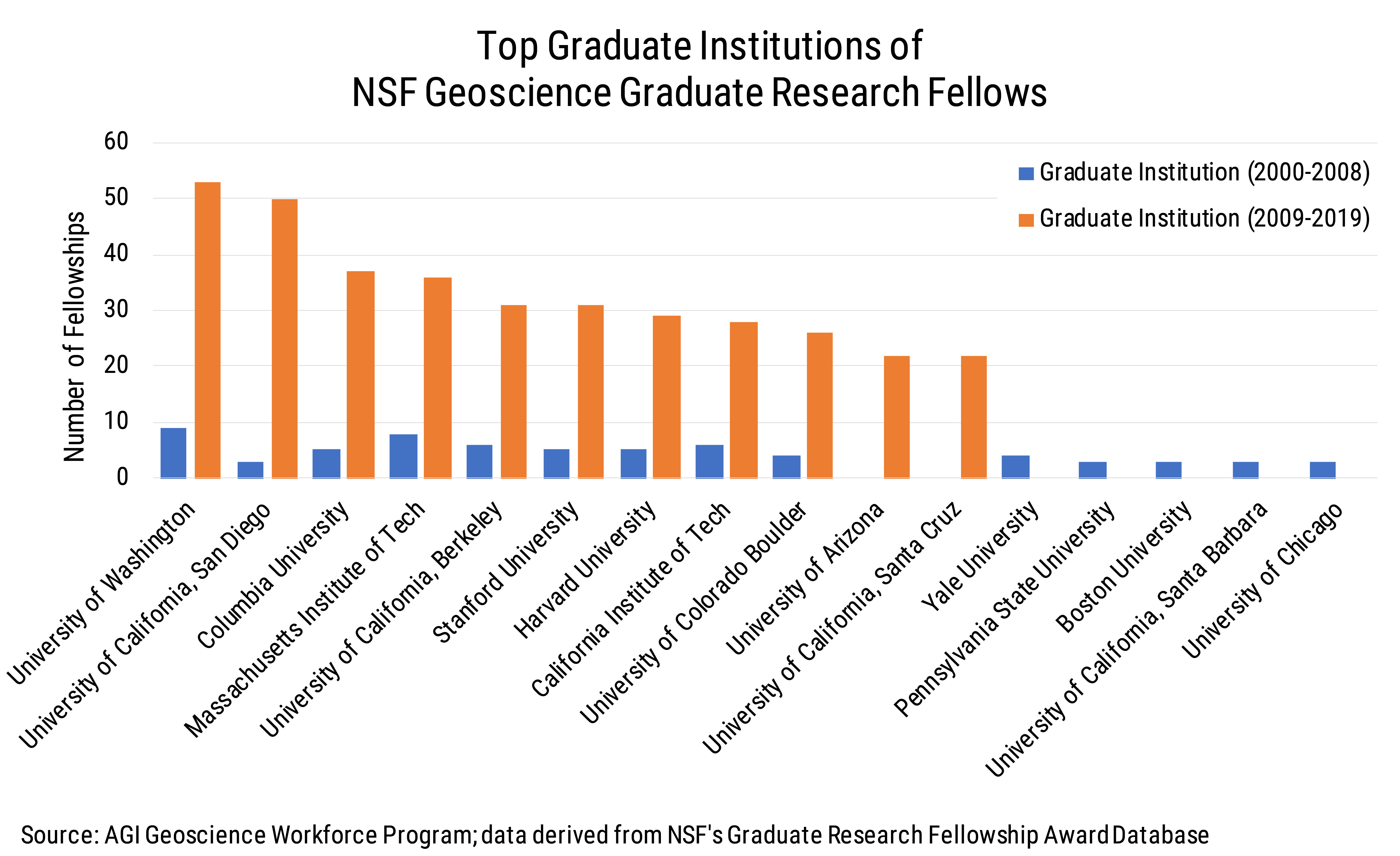 Data Brief 2009-009 chart05: Top Graduate Institutions of NSF Geoscience Graduate Research Fellows