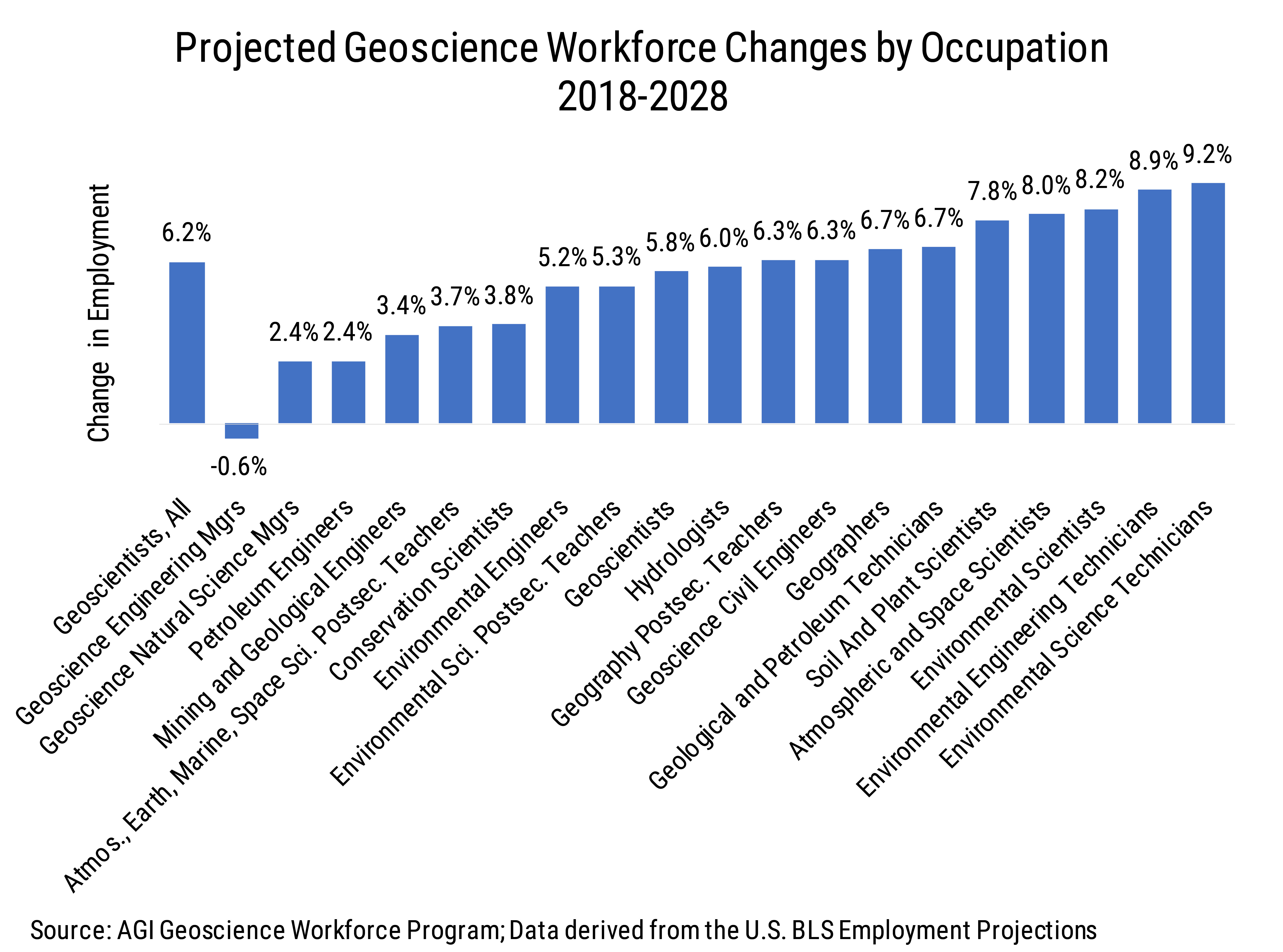 Data Brief 2009-010 chart01: Projected Geoscience Workforce Changes by Occupation (2018-2028)