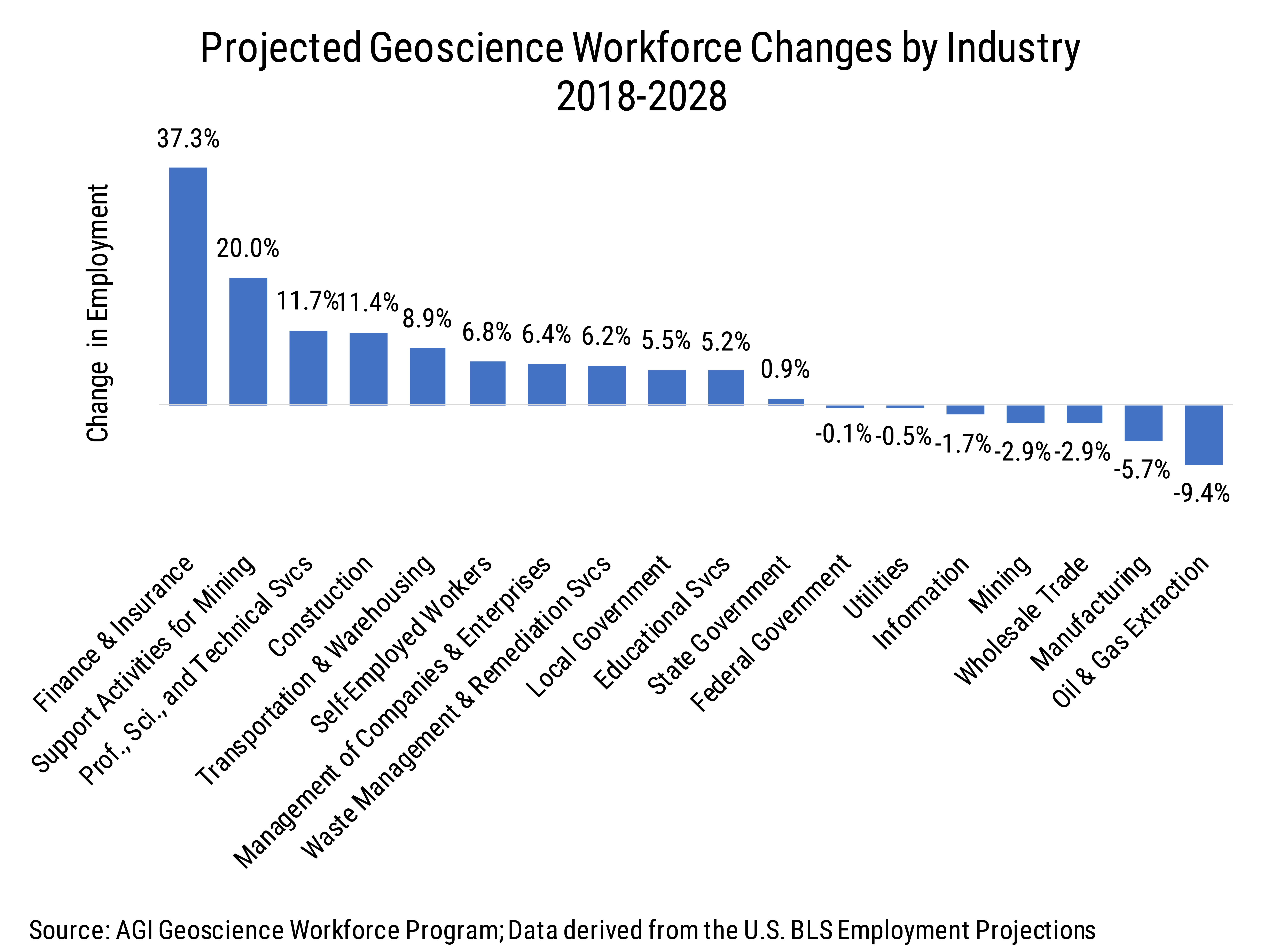 Data Brief 2009-010 chart02: Projected Geoscience Workforce Changes by Industy (2018-2028)