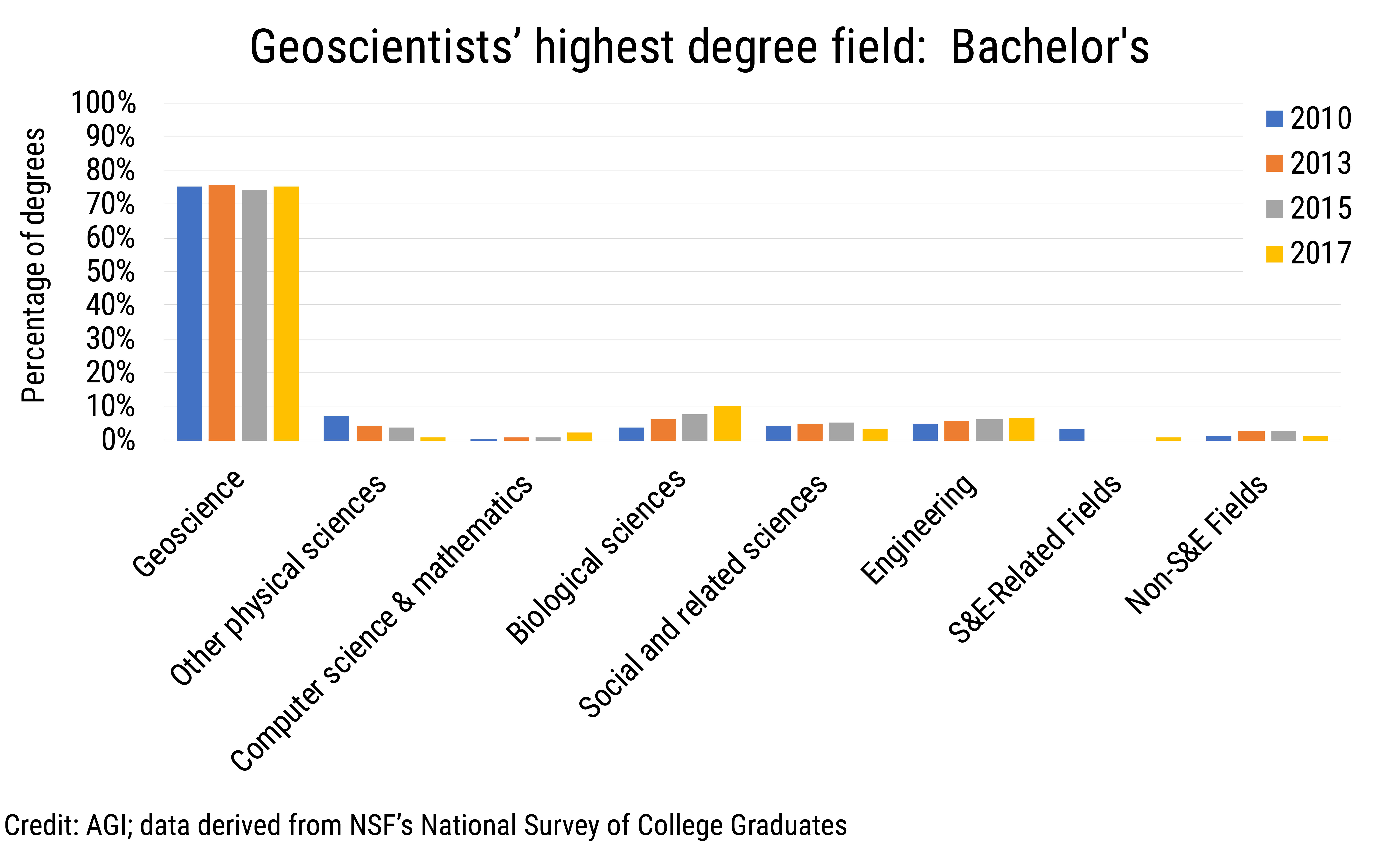 Data Brief 2019-012 chart01: Geoscientists' highest degree field: Bachelor's (credit: AGI; data derived from NSF NSCG)