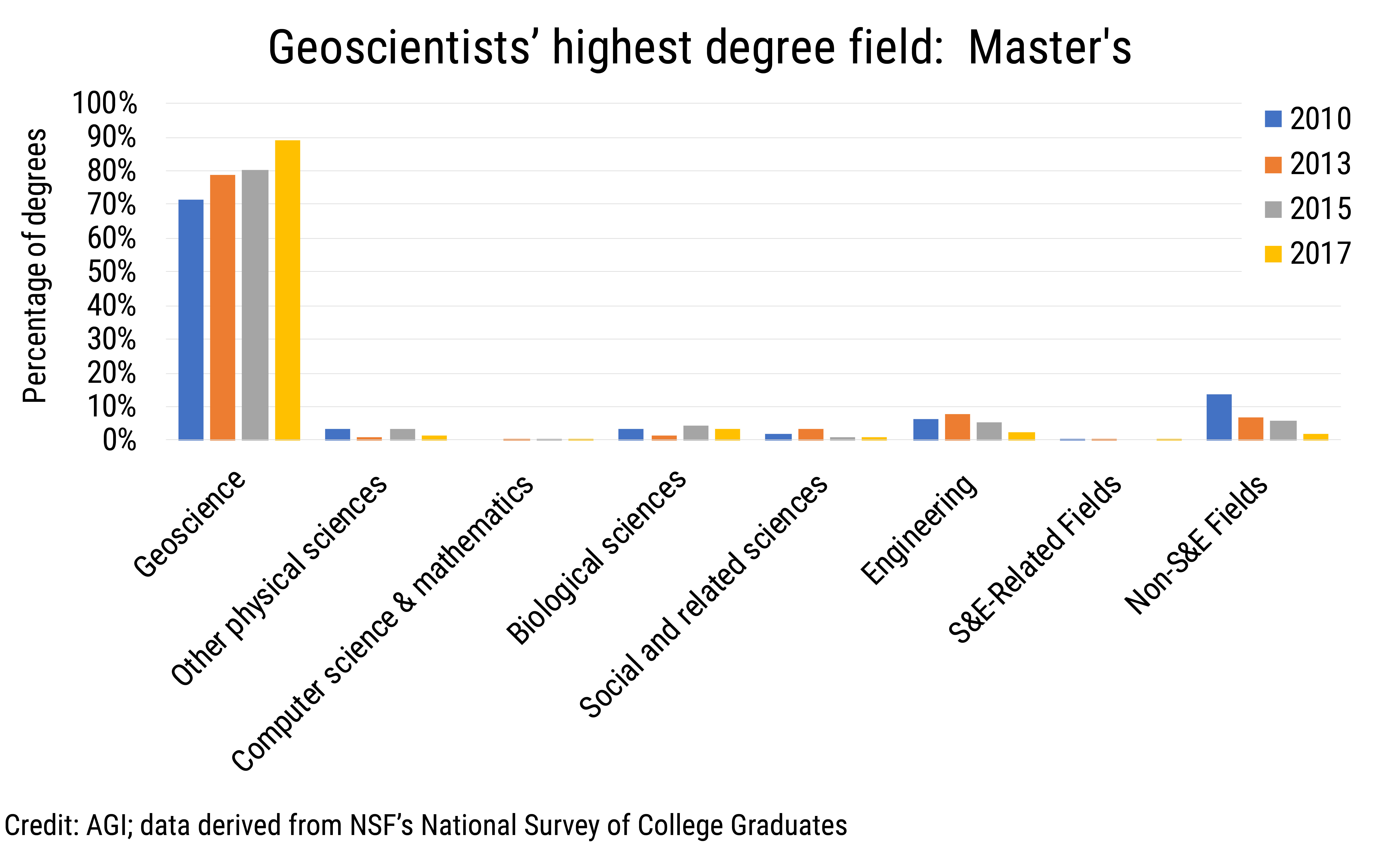 Data Brief 2019-012 chart02: Geoscientists' highest degree field: Master's (credit: AGI; data derived from NSF NSCG)