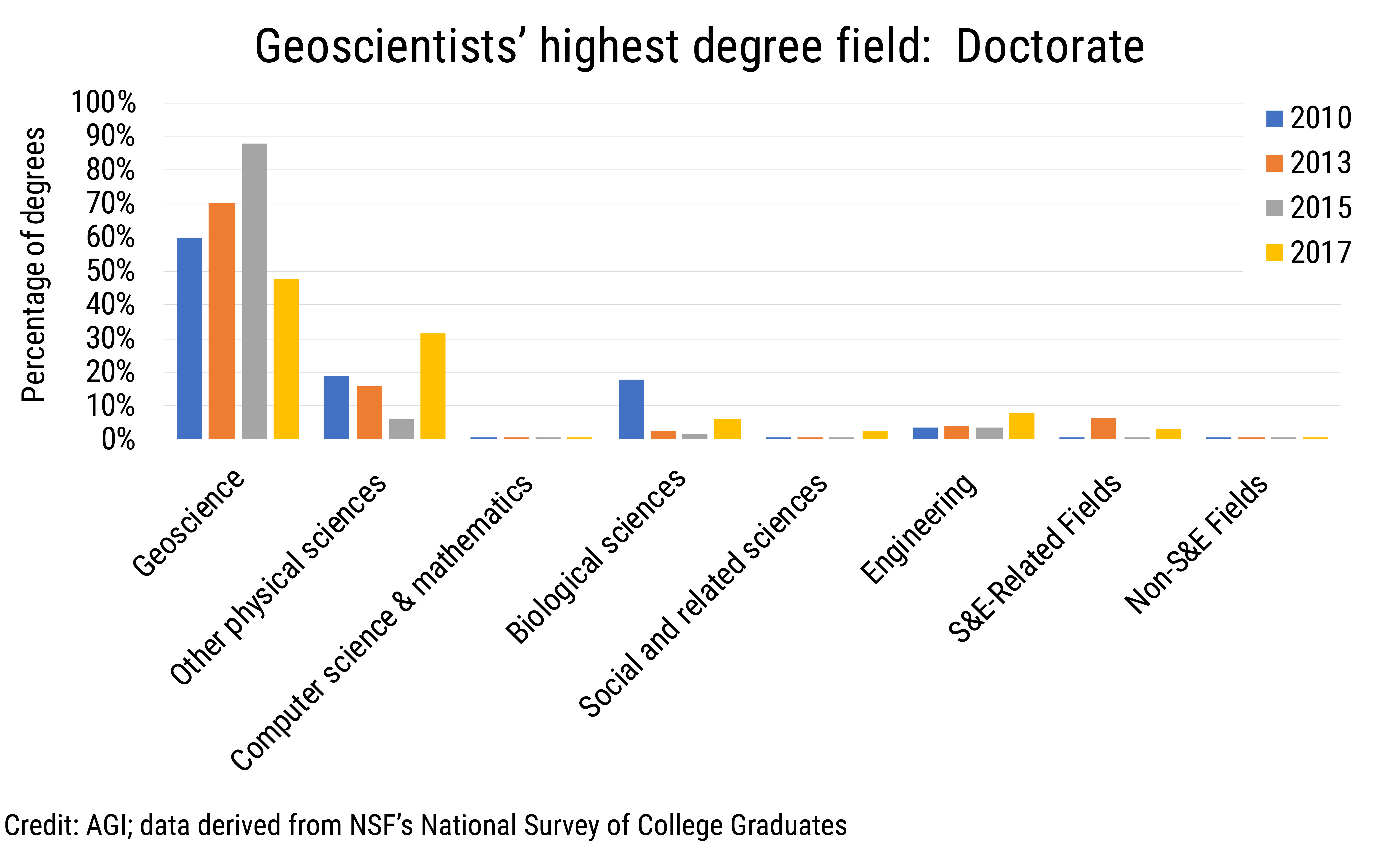 Data Brief 2019-012 chart03: Geoscientists' highest degree field: Doctorate (credit: AGI; data derived from NSF NSCG)