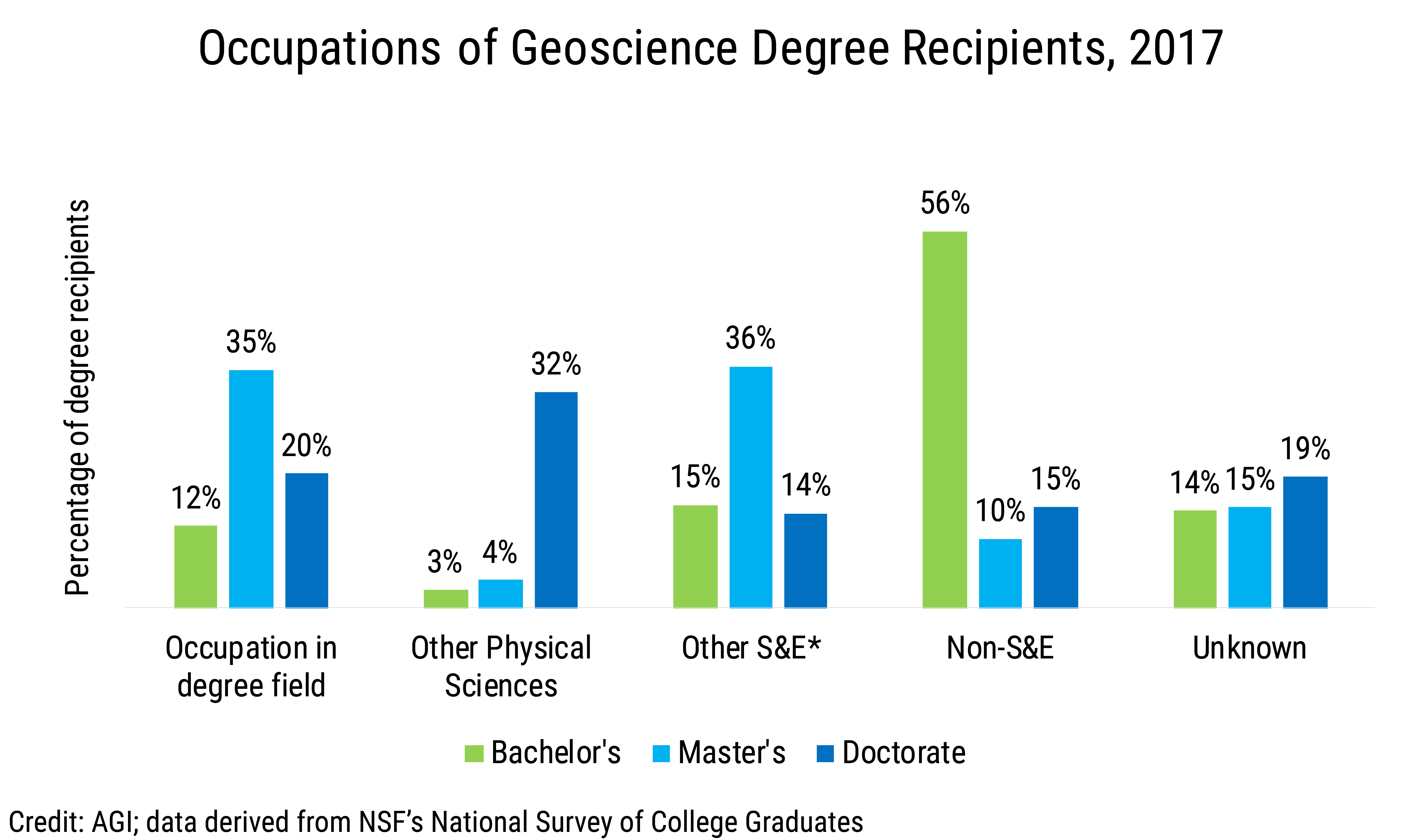 Data Brief 2019-013 chart01: Occupations of Geoscience Degree Recipients, 2017 (credit: AGI; data derived from NSF NSCG)