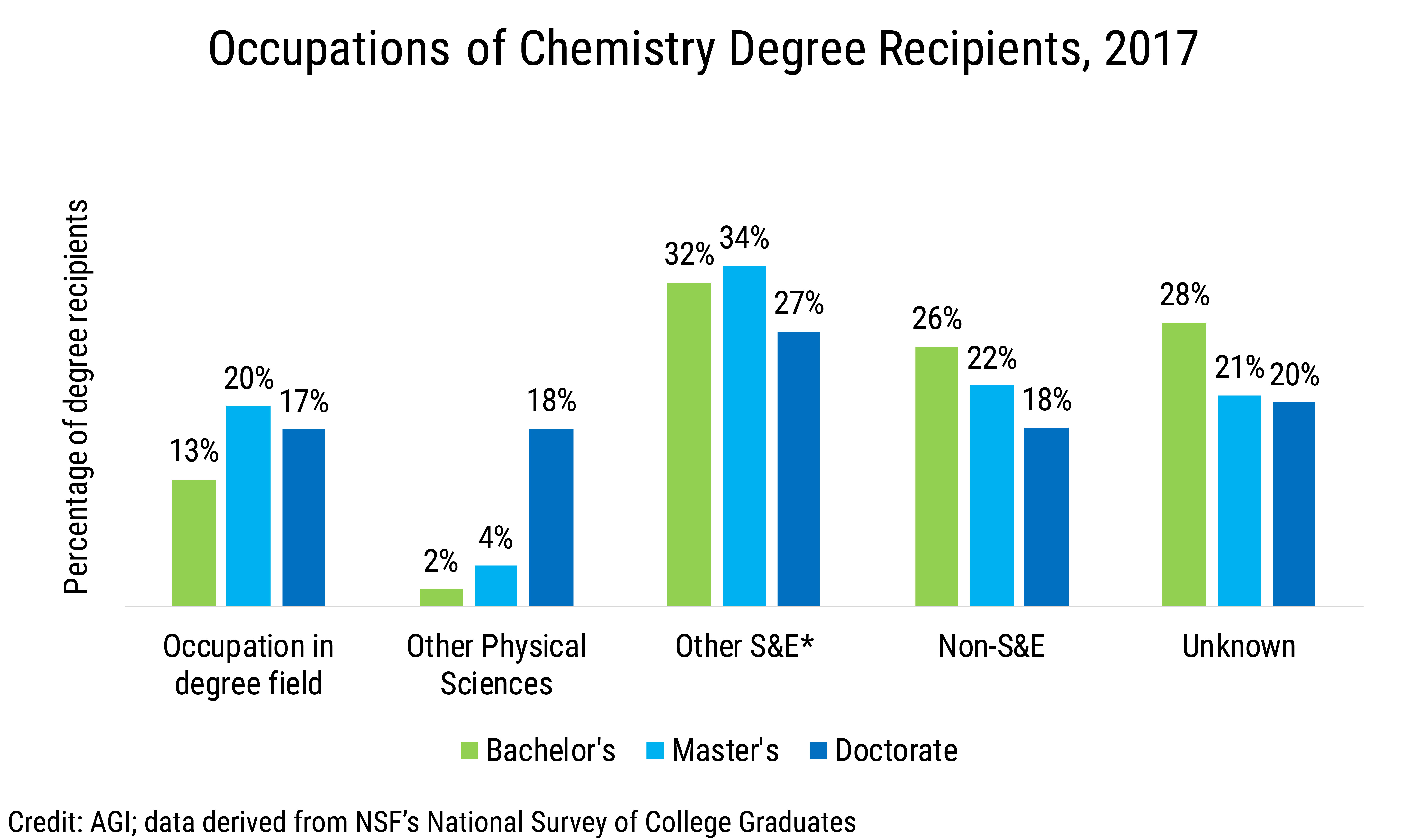 Data Brief 2019-013 chart02: Occupations of Chemistry Degree Recipients, 2017 (credit: AGI; data derived from NSF NSCG)