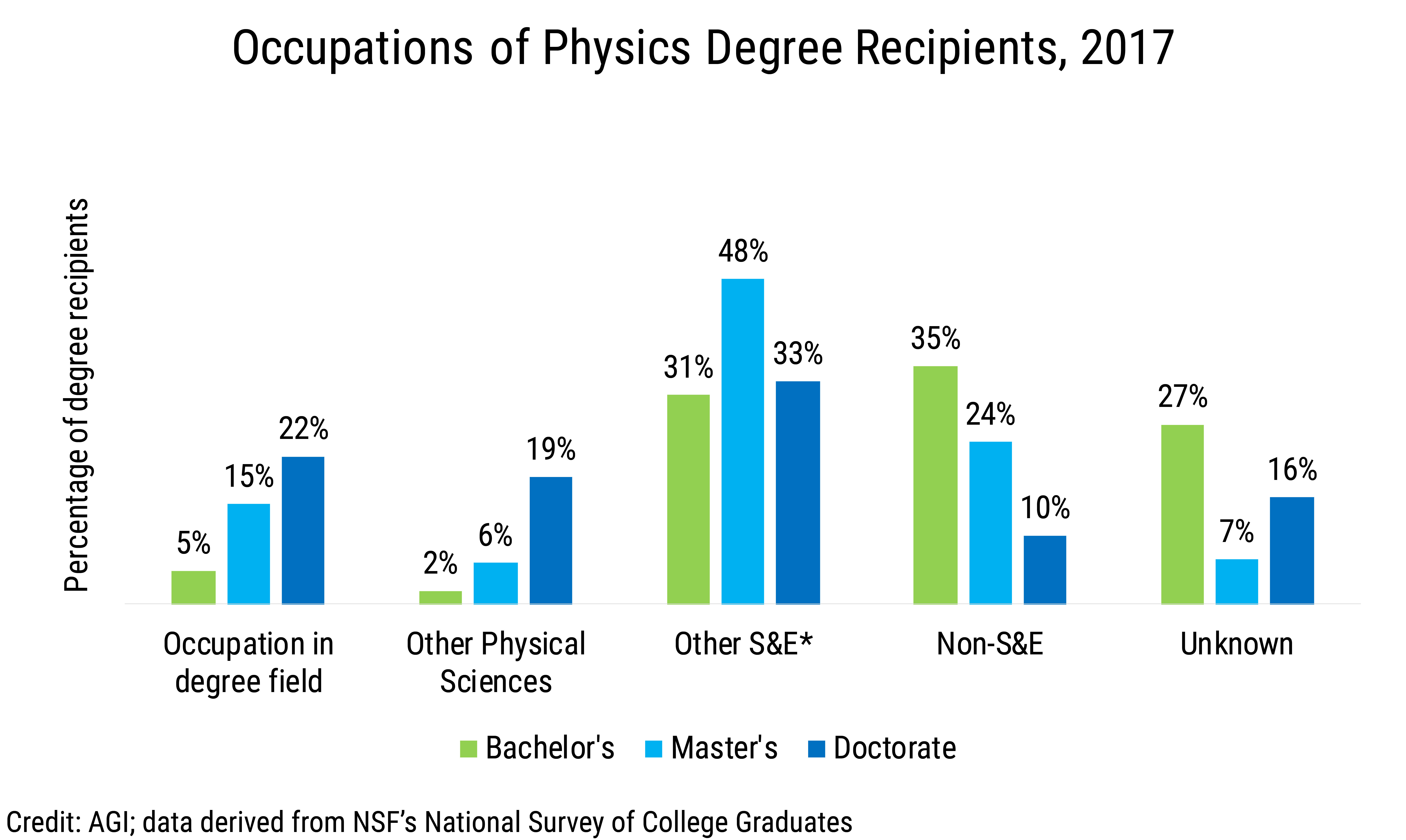 Data Brief 2019-013 chart03: Occupations of Physics Degree Recipients, 2017 (credit: AGI; data derived from NSF NSCG)