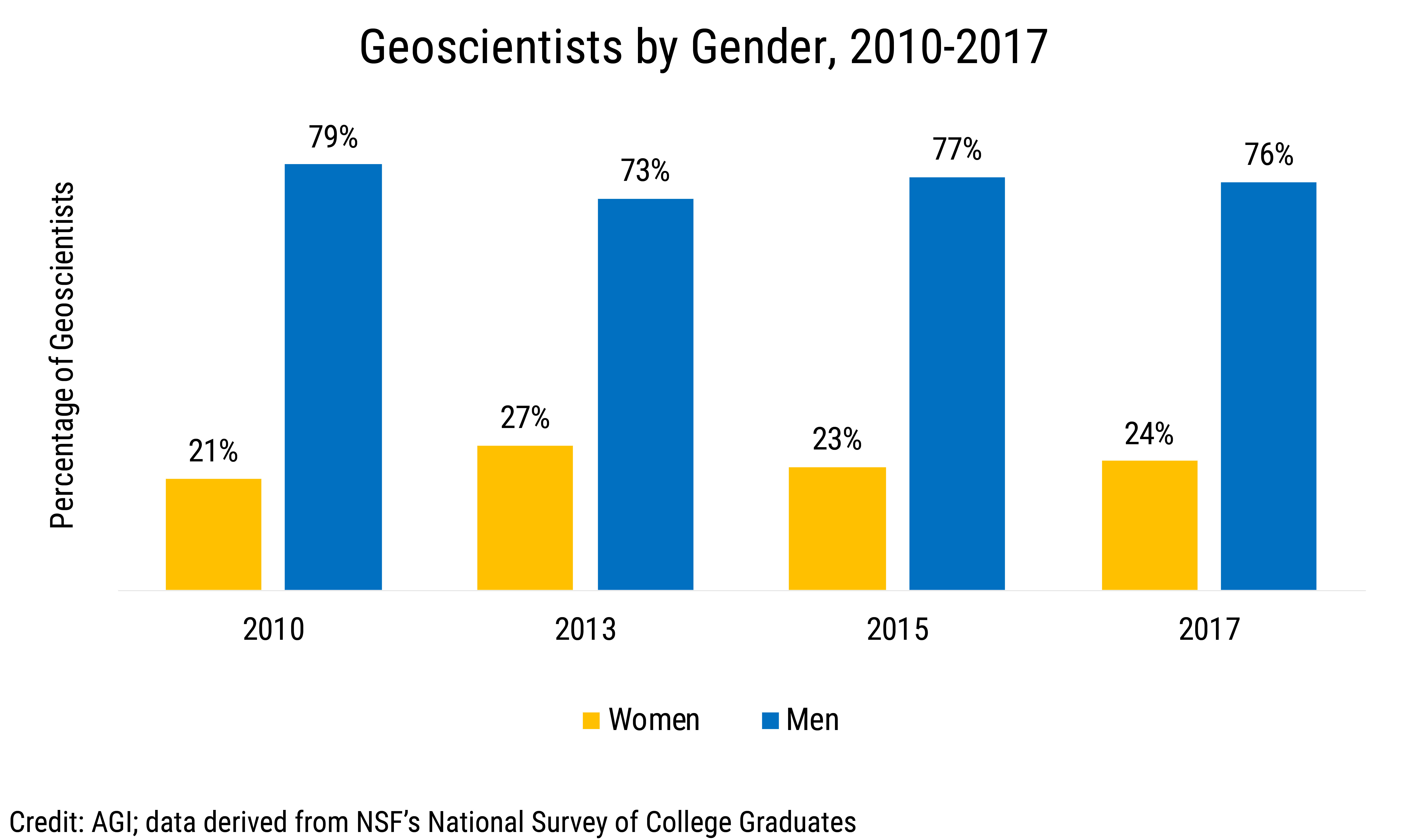 Data Brief 2019-015 chart 01: Geoscientists by Gender  (credit: AGI; data derived from NSF NSCG)