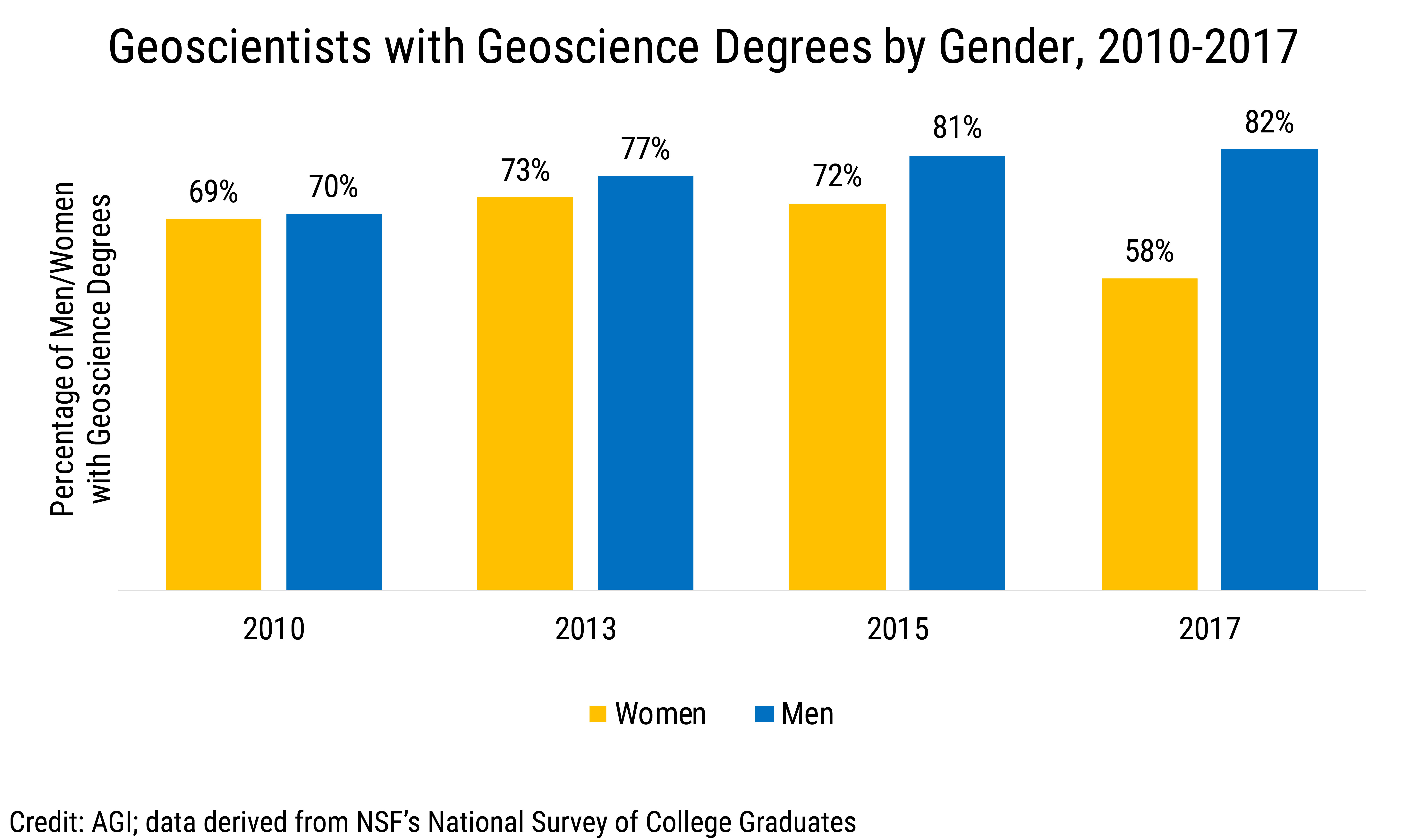 Data Brief 2019-015 chart 02: Geoscientists with Geoscience Degrees by Gender  (credit: AGI; data derived from NSF NSCG)
