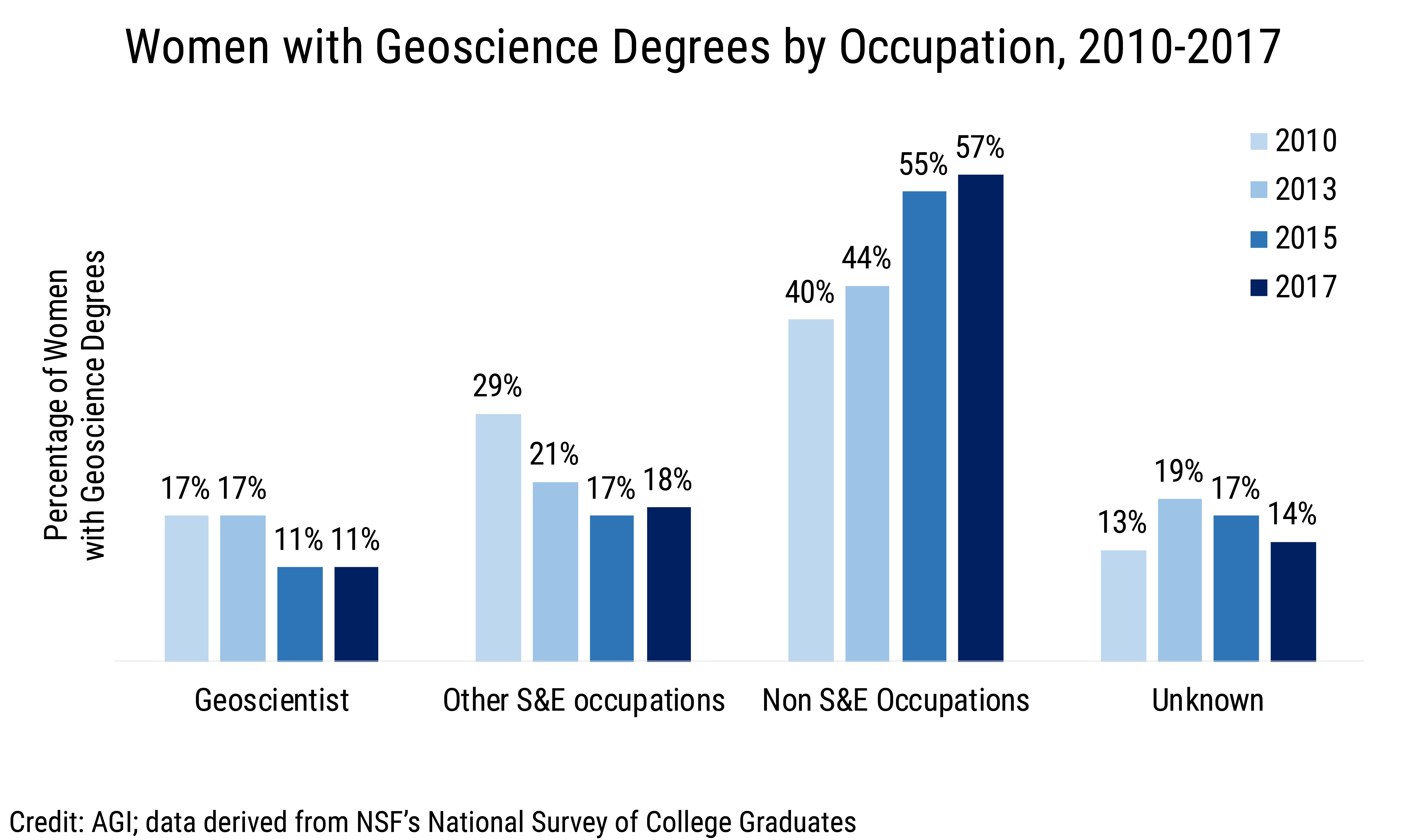 Data Brief 2019-015 chart 03: Women with Geoscience Degrees by Occupation  (credit: AGI; data derived from NSF NSCG)
