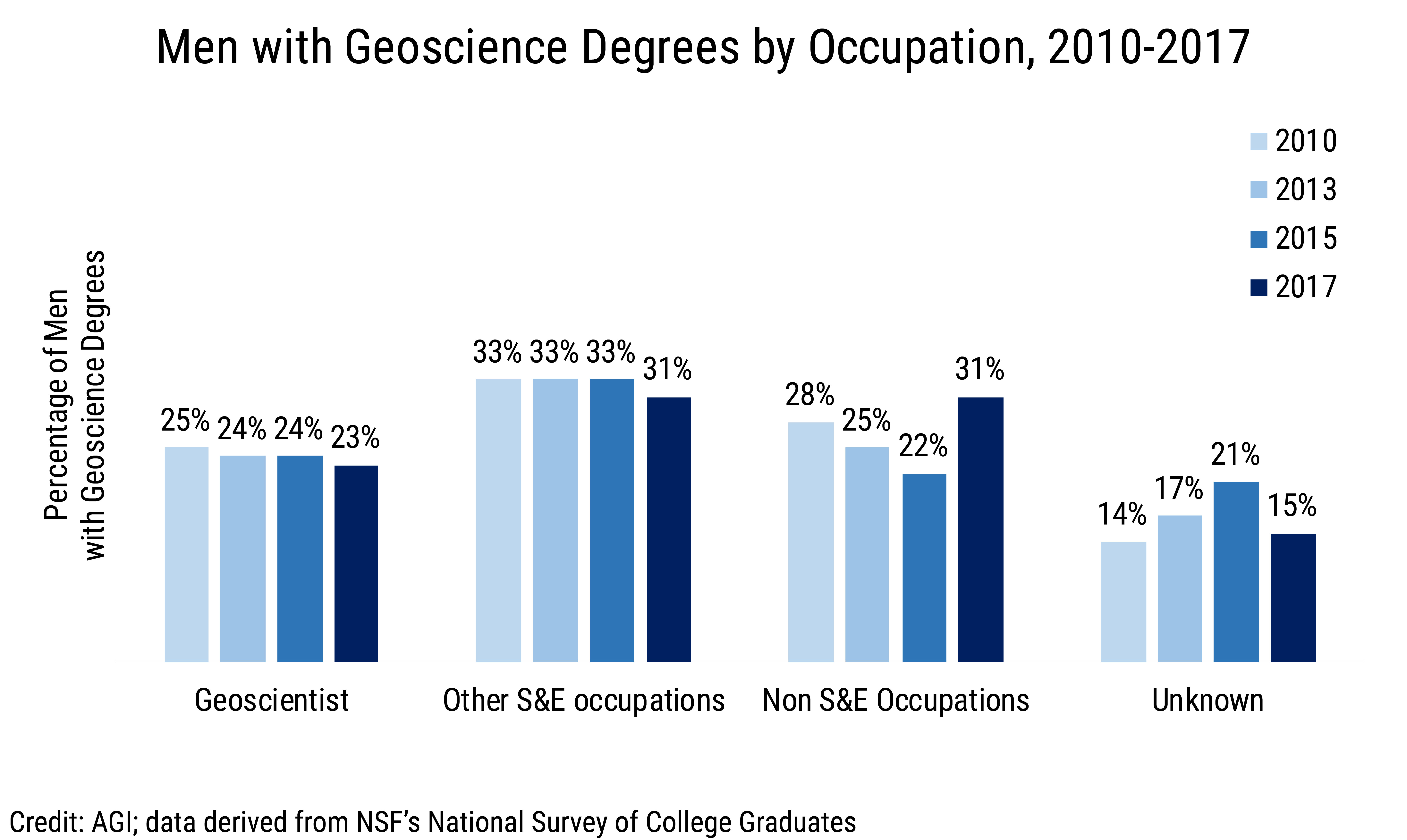 Data Brief 2019-015 chart 04: Men with Geoscience Degrees by Occupation  (credit: AGI; data derived from NSF NSCG)
