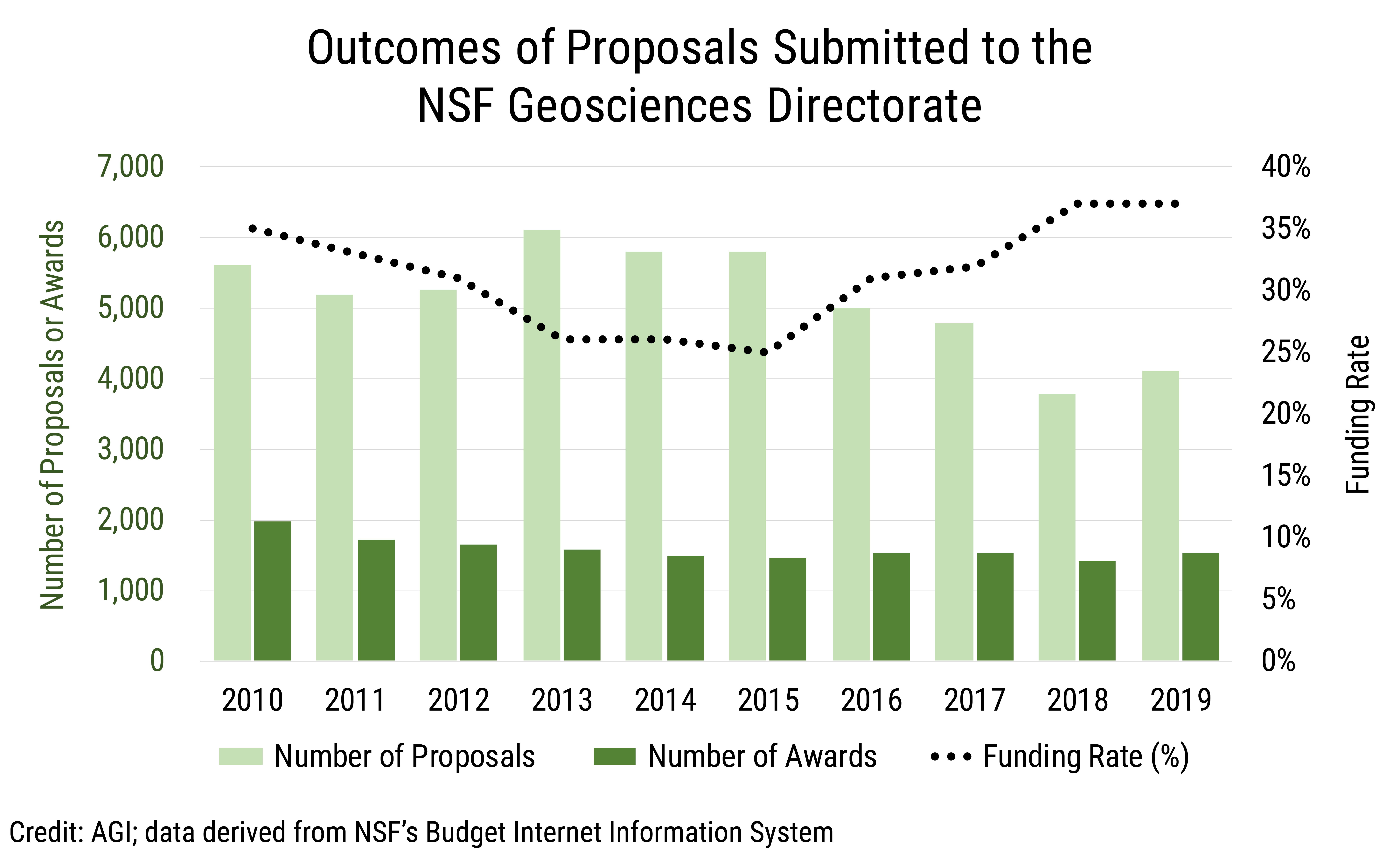 Data Brief 2019-016 chart 01: Outcomes of Proposals Submitted to the NSF Geosciences Directorate (credit: AGI; data derived from NSF BIIS)