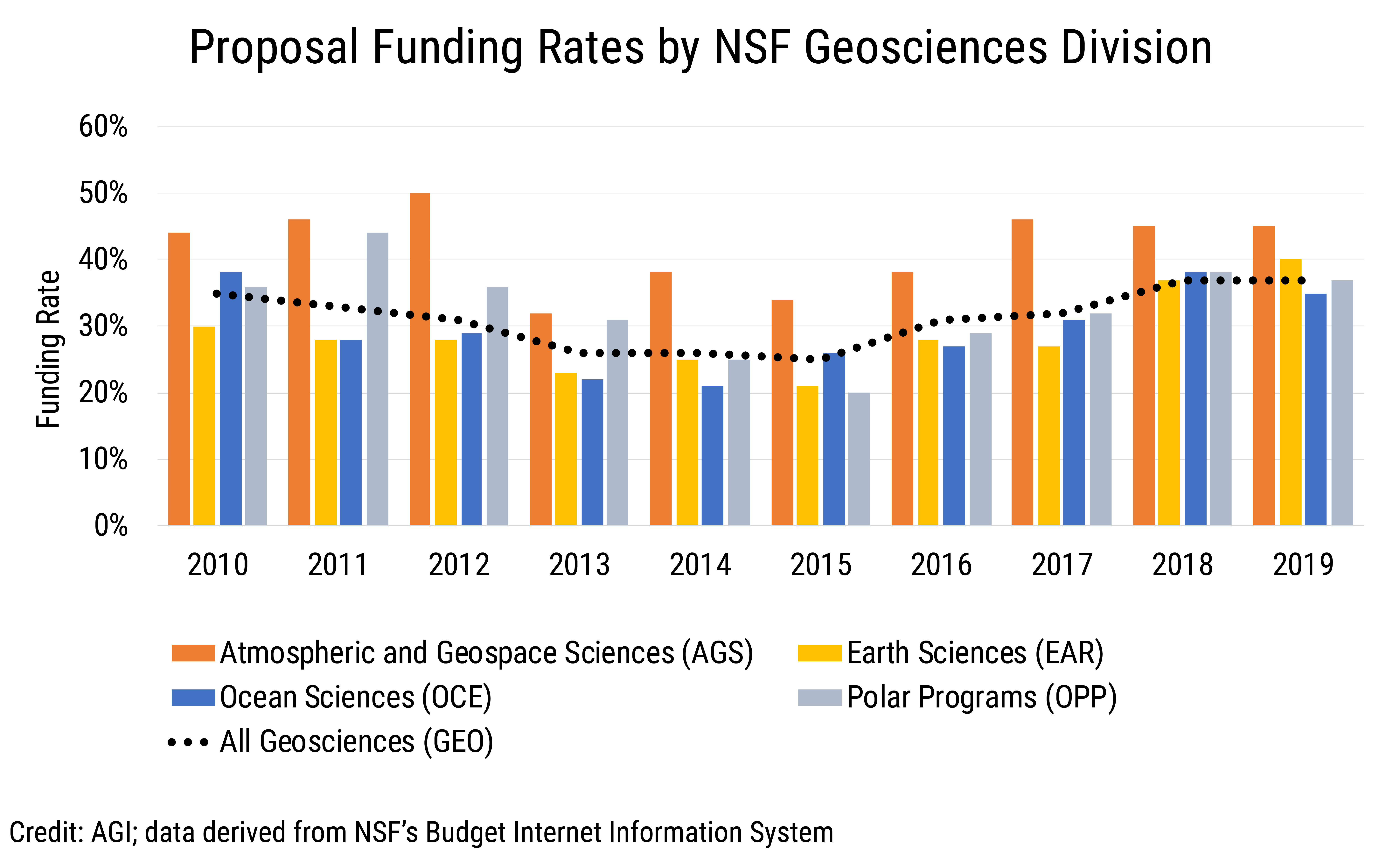 Data Brief 2019-016 chart 02: Proposal Funding Rates by NSF Geosciences Division (credit: AGI; data derived from NSF BIIS)