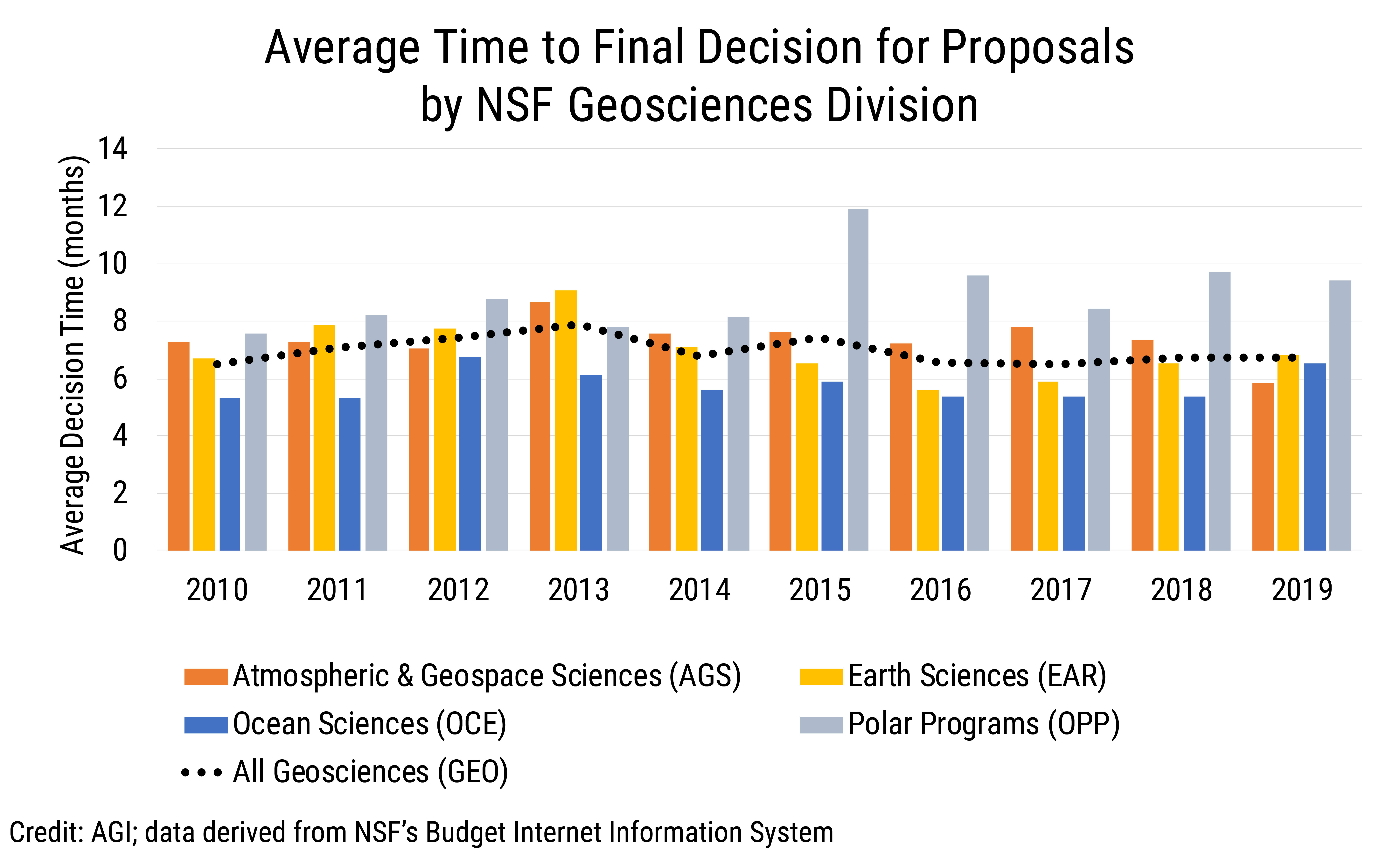Data Brief 2019-016 chart 03: Average Time to Final Decision for Proposals by NSF Geosciences Division (credit: AGI; data derived from NSF BIIS)