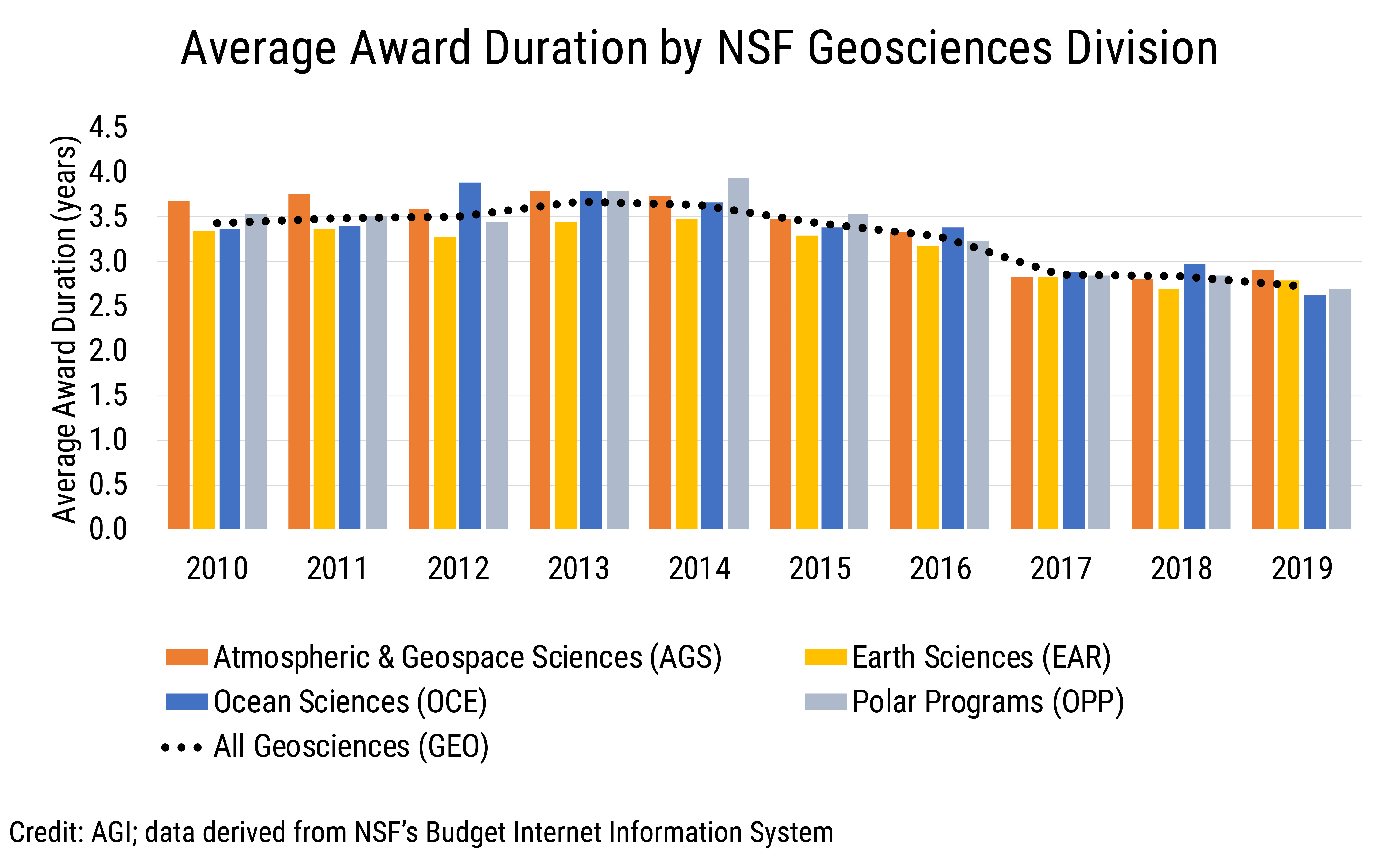 Data Brief 2019-016 chart 04: Average Award Duration by NSF Geosciences Division (credit: AGI; data derived from NSF BIIS)