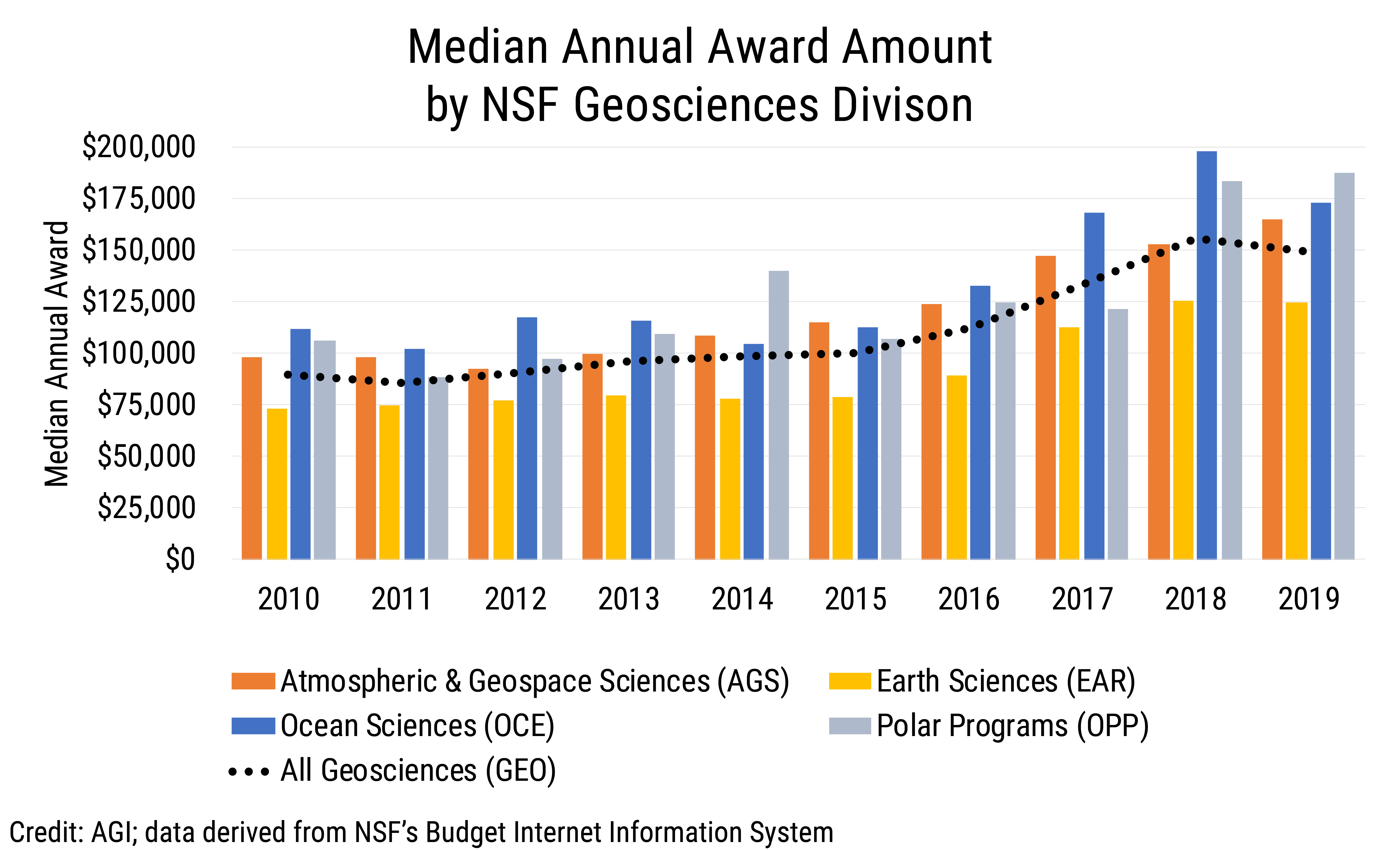 Data Brief 2019-016 chart 05: Median Annual Award Amount by NSF Geosciences Division (credit: AGI; data derived from NSF BIIS)