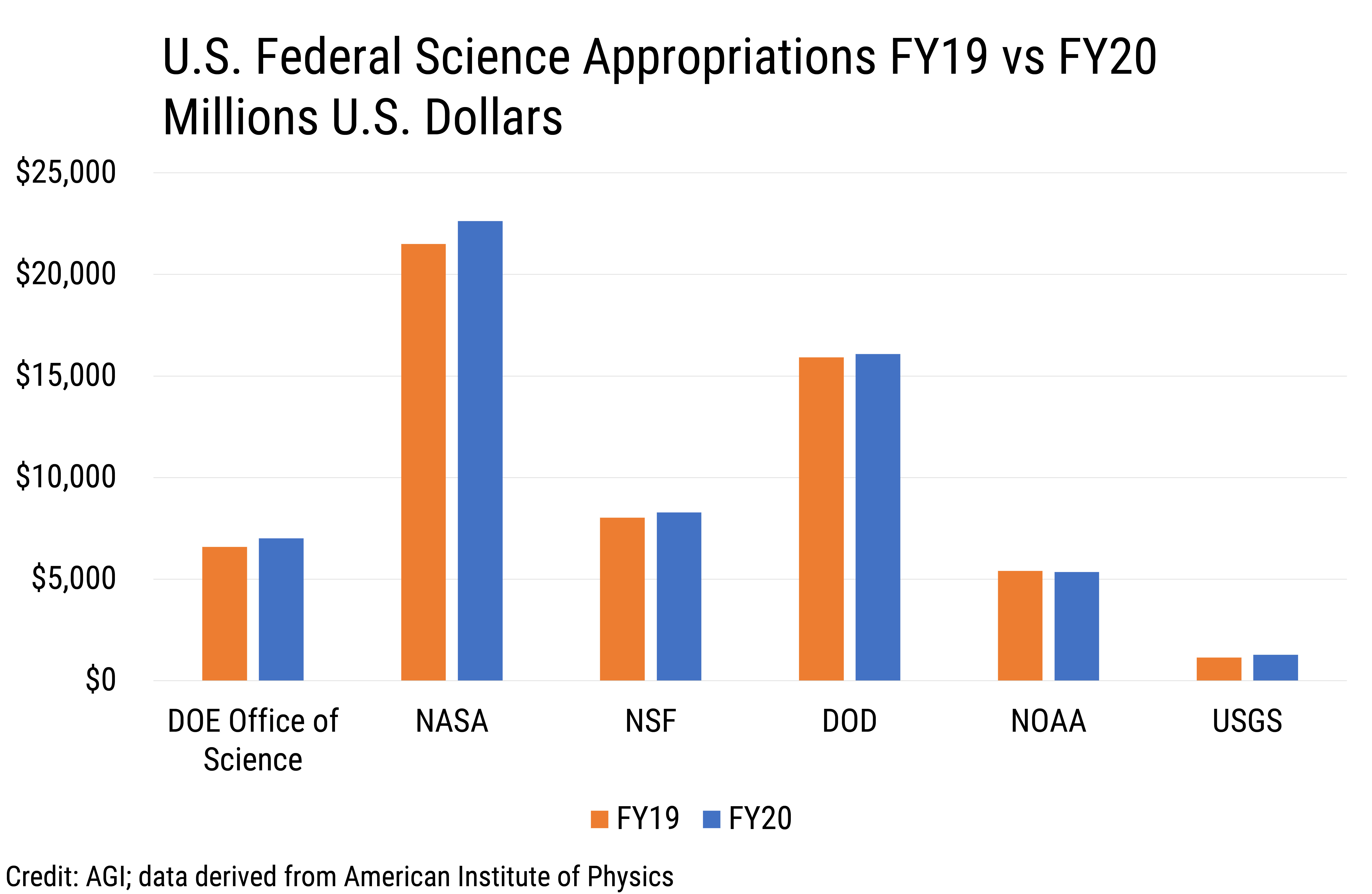 Data Brief 2020-002 chart 01: U.S. Federal Science Appropriations FY19 vs. FY20 (credit: AGI; data derived from the American Institute of Physics)