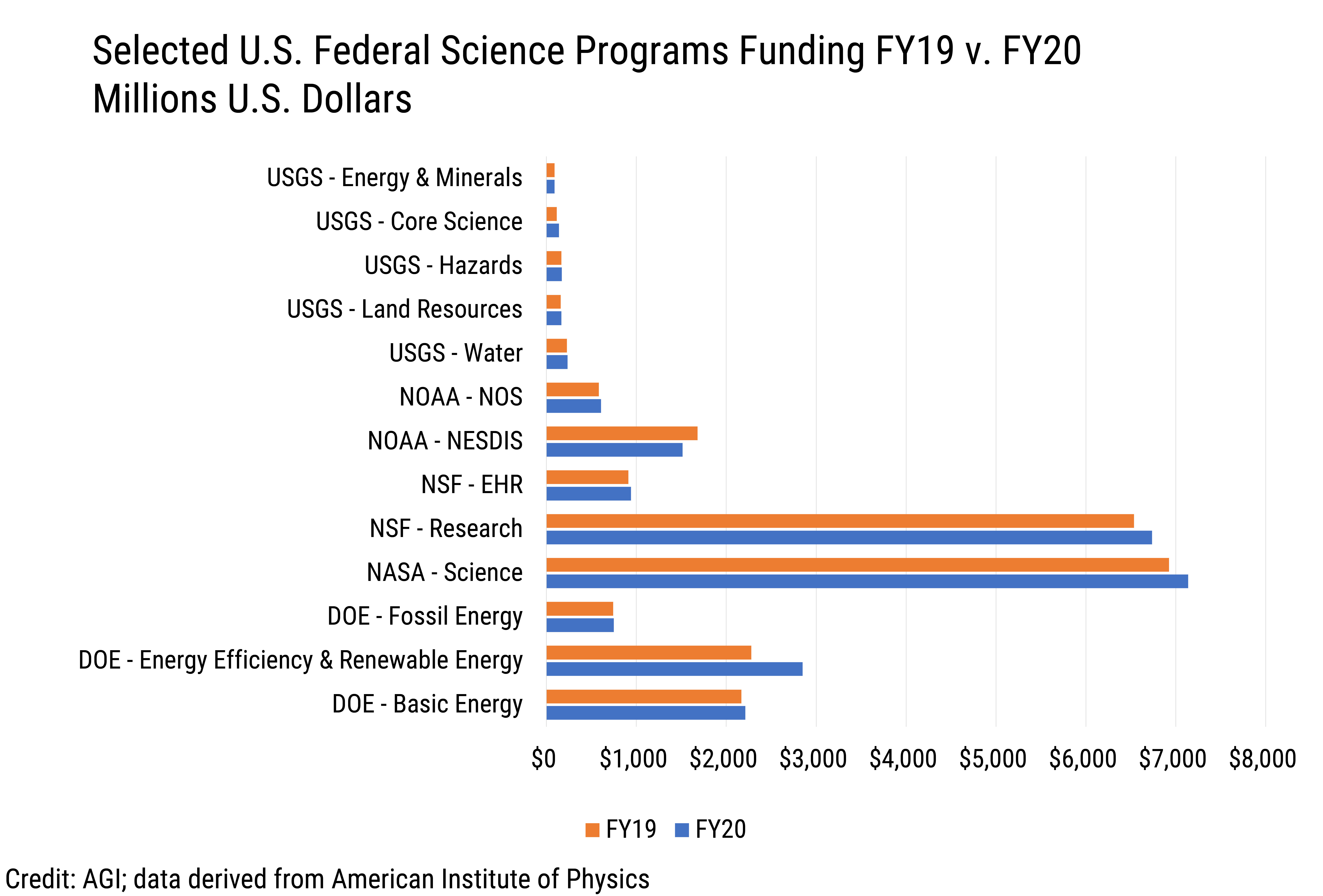 Data Brief 2020-002 chart 02: Selected U.S. Federal Science Programs Funding FY19 vs. FY20 (credit: AGI; data derived from the American Institute of Physics)