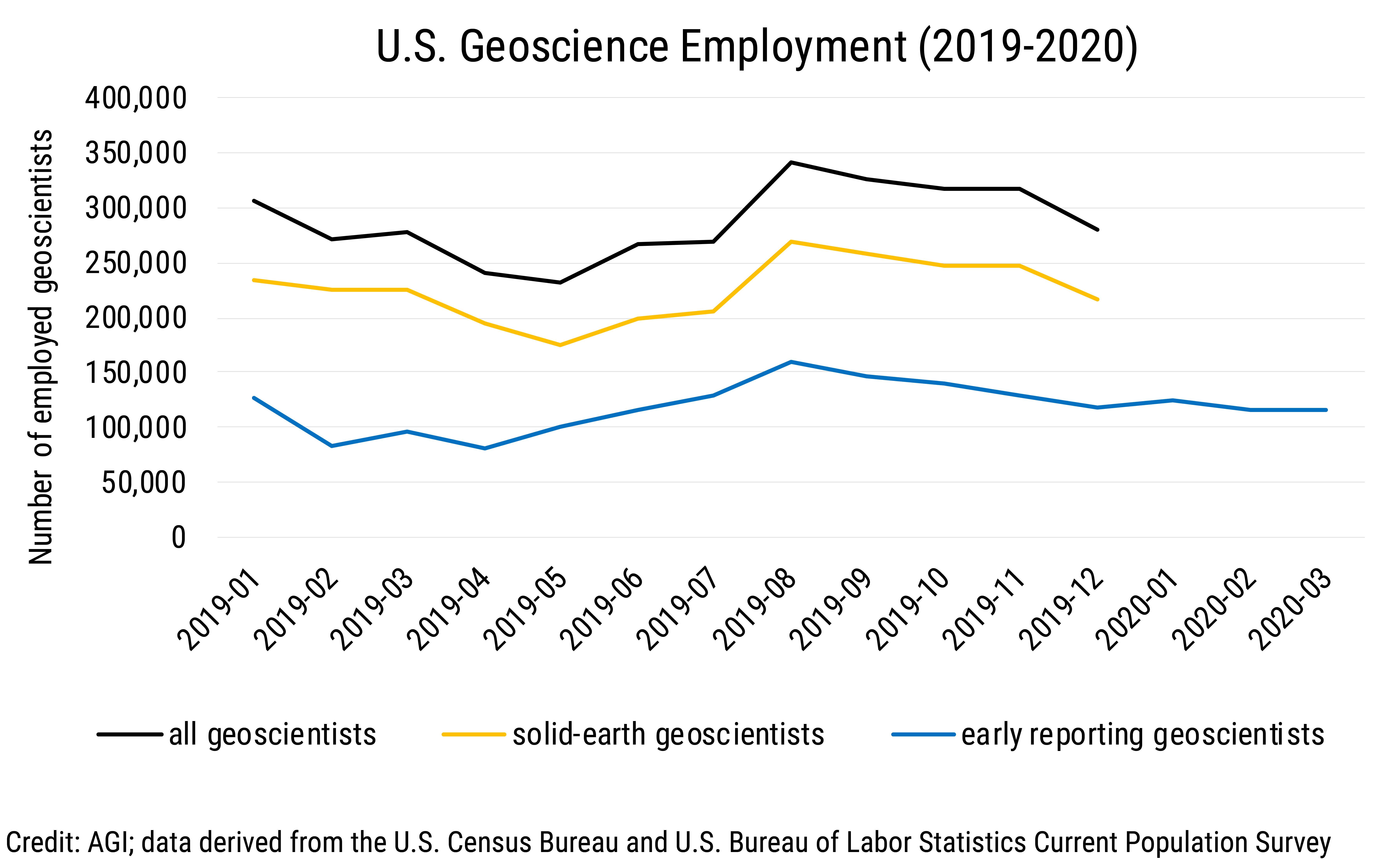 Data Brief 2020-004 chart 01: U.S. Geoscience Employment (2019-2020) (credit: AGI; data derived from the Current Population Survey)