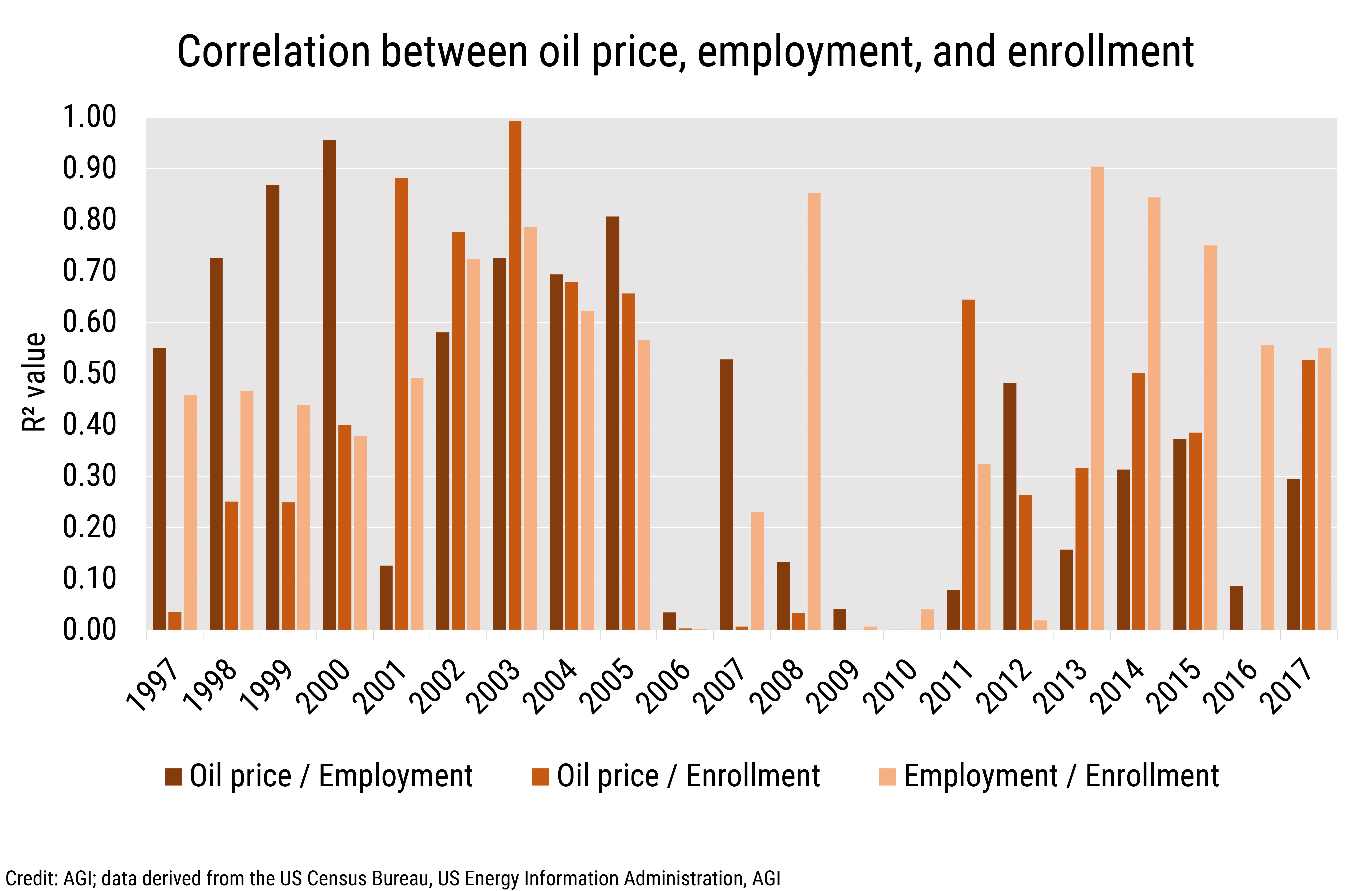 Data Brief 2020-005 chart 01: Correlation between oil price, employment and enrollment (credit: AGI; data derived from the US Census Bureau, EIA, AGI)