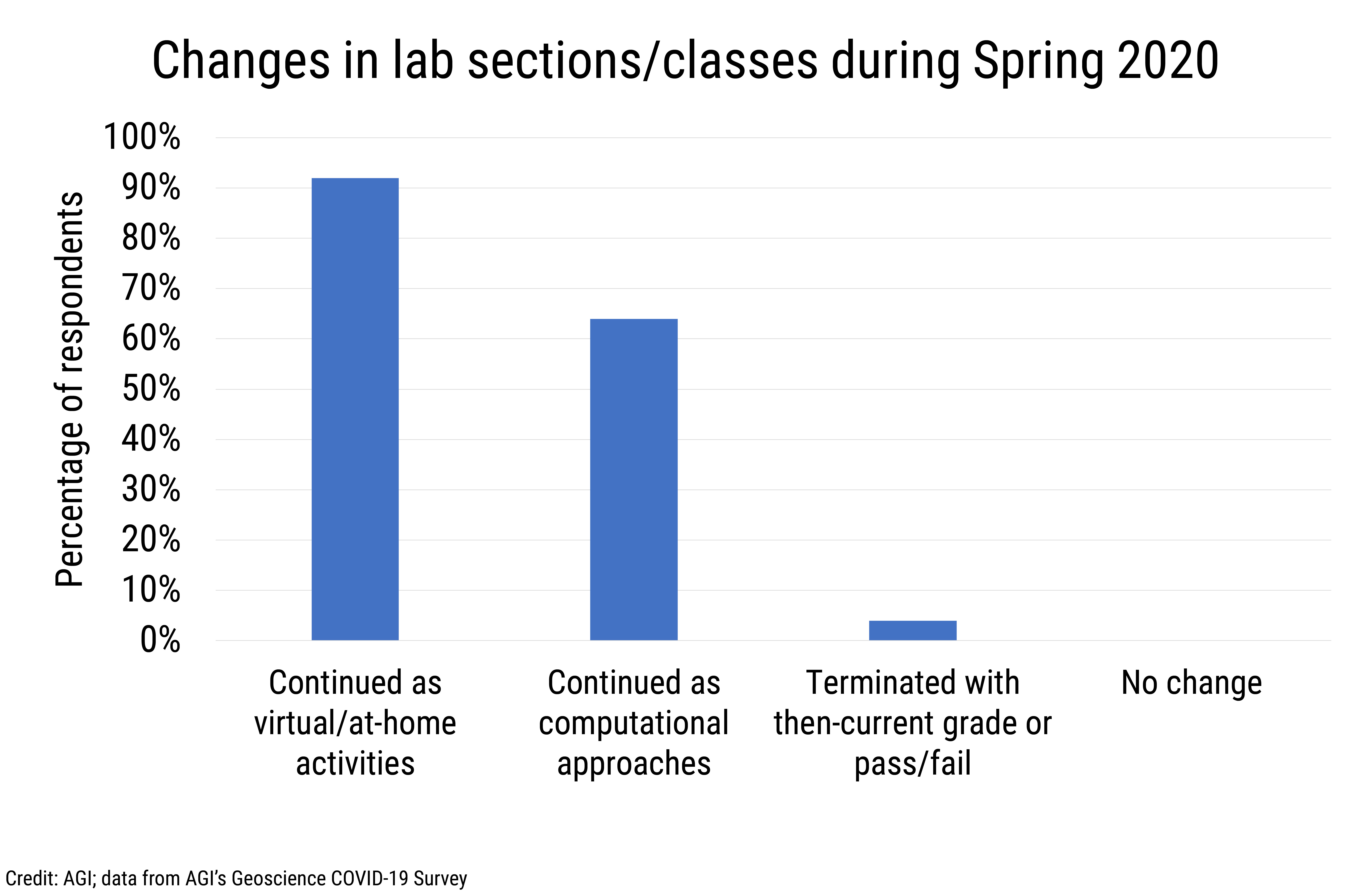Data Brief 2020-006 chart 01: Changes in lab sections/classes during Spring 2020 (credit: AGI)