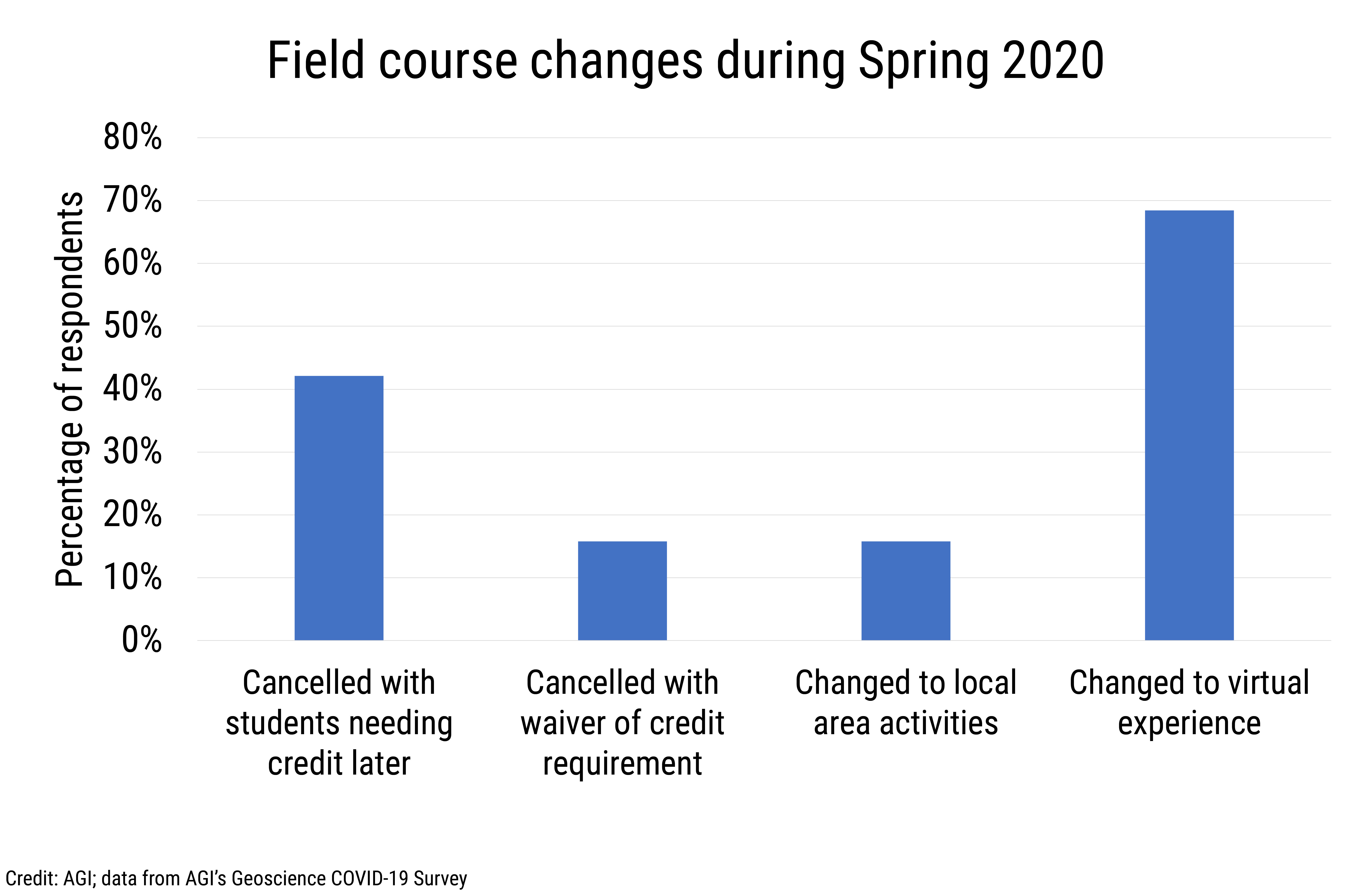 Data Brief 2020-006 chart 02: Field course changes during Spring 2020 (credit: AGI)