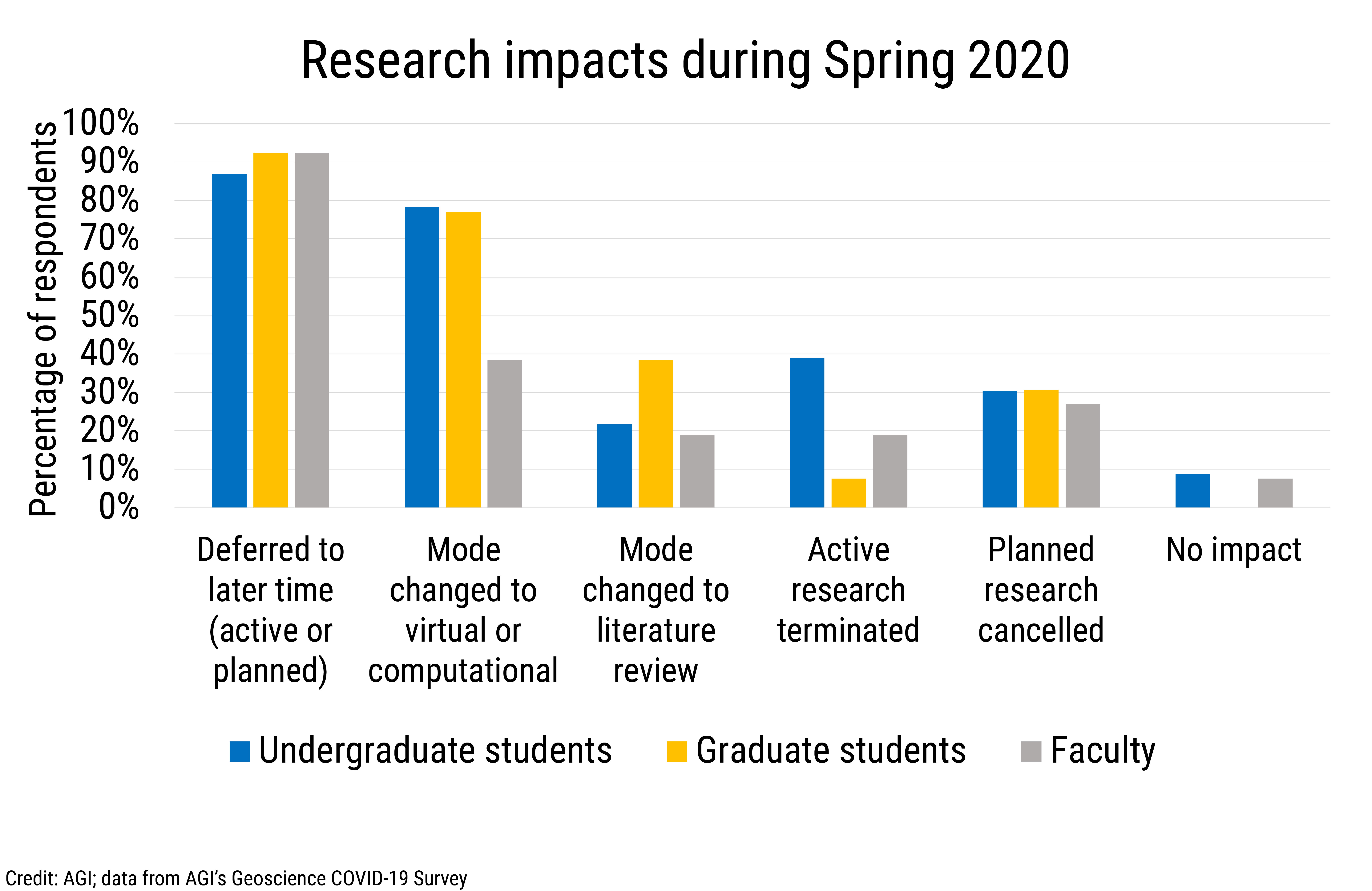 Data Brief 2020-006 chart 03: Research impacts during Spring 2020 (credit: AGI)