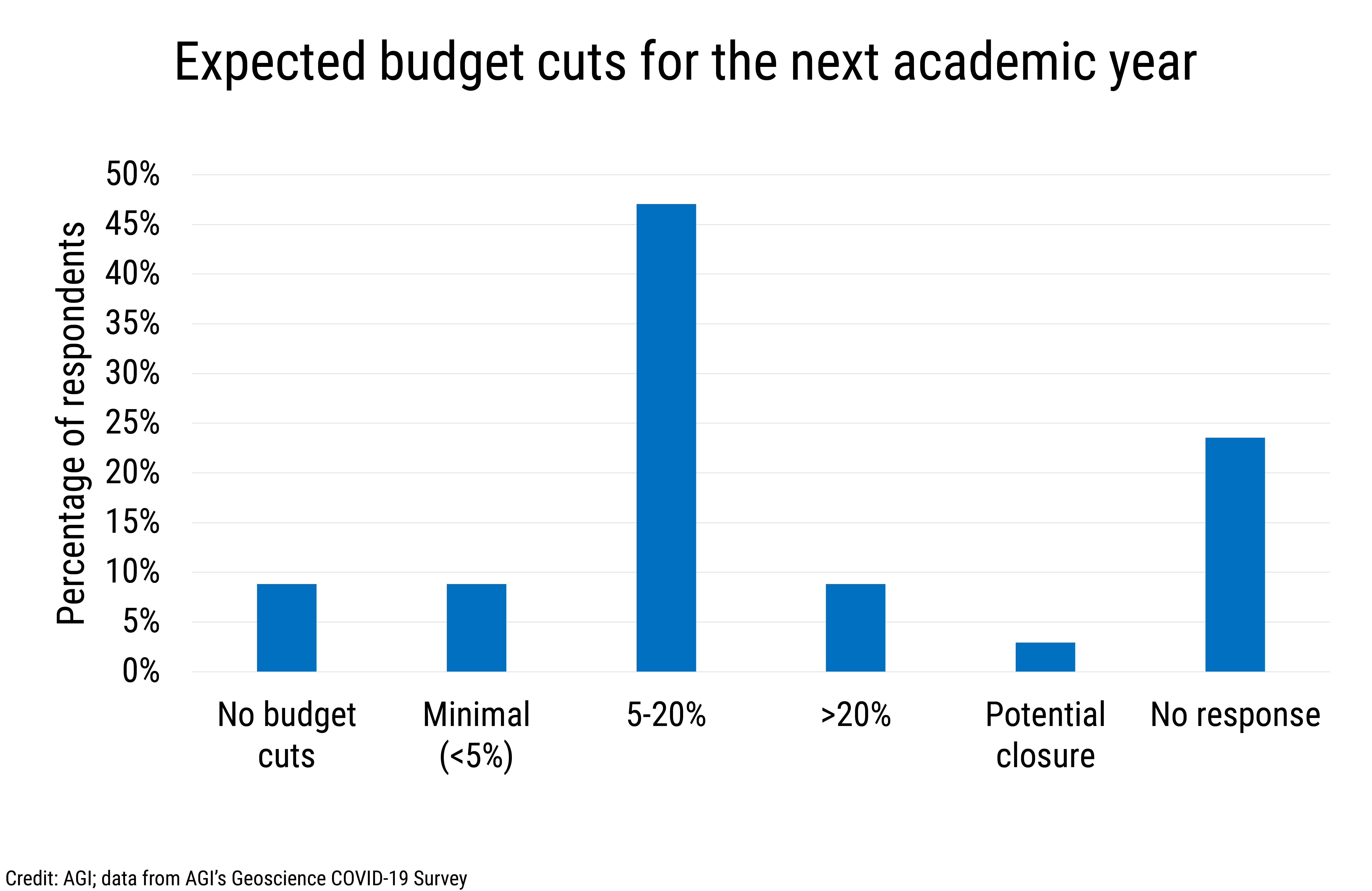 Data Brief 2020-007 chart 01: Expected budget cuts for the next academic year (credit: AGI)