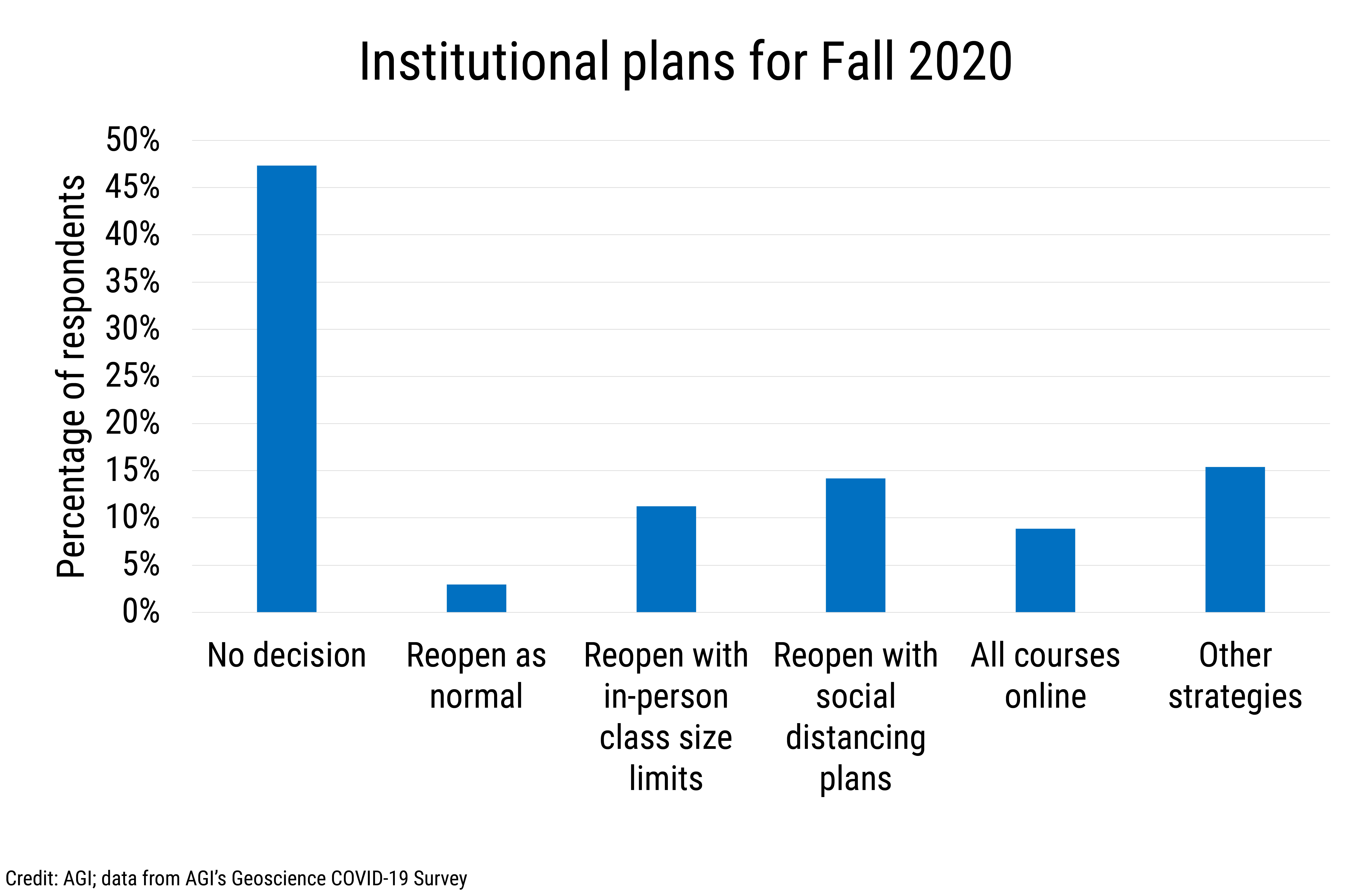 Data Brief 2020-007 chart 03: Institutional plans for Fall 2020 (credit: AGI)